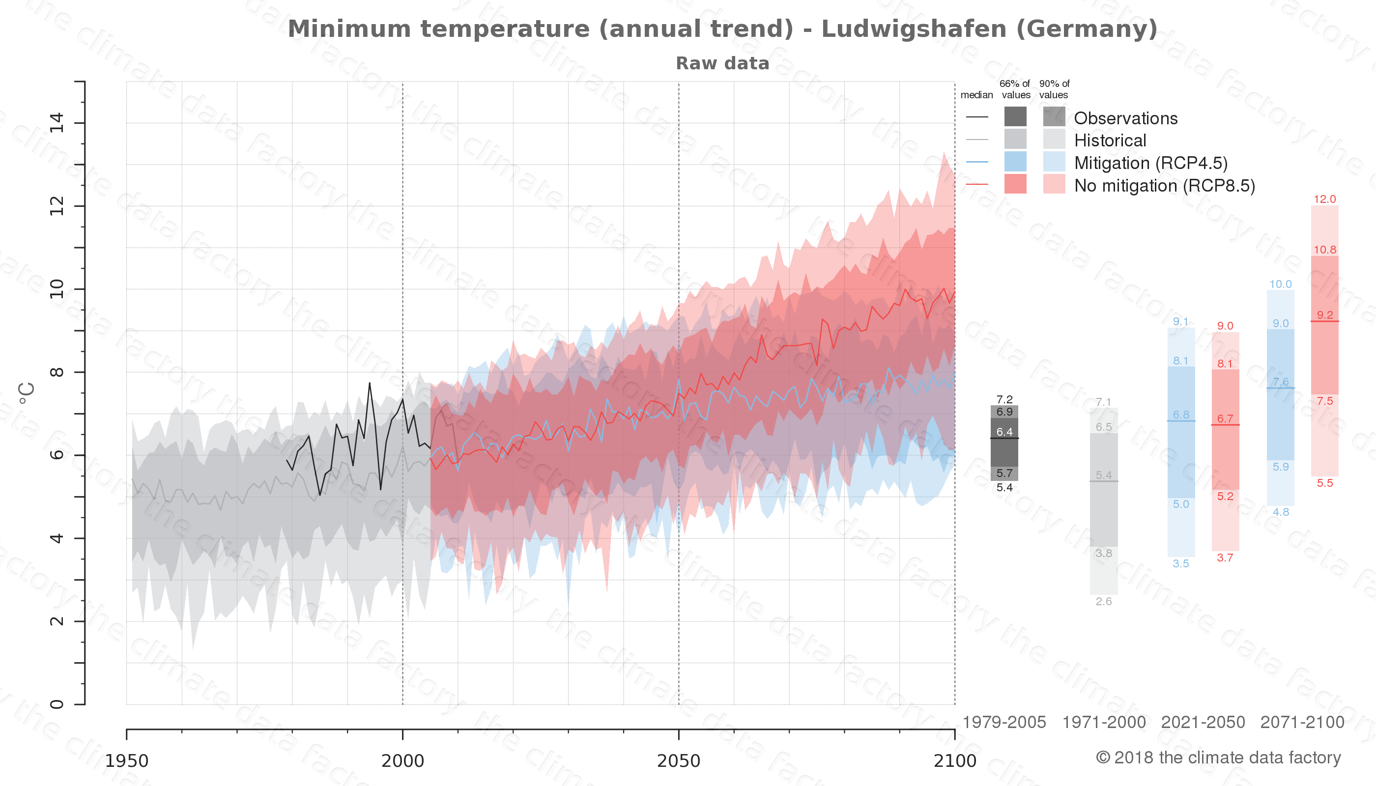 climate change data policy adaptation climate graph city data minimum-temperature ludwigshafen germany