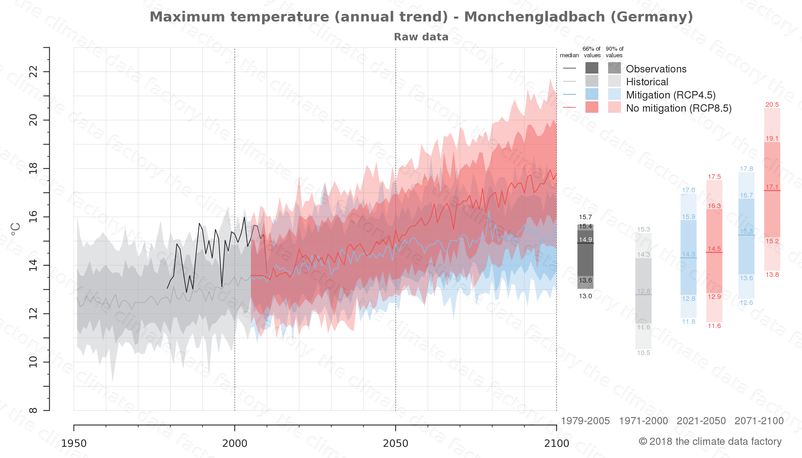 climate change data policy adaptation climate graph city data maximum-temperature monchengladbach germany