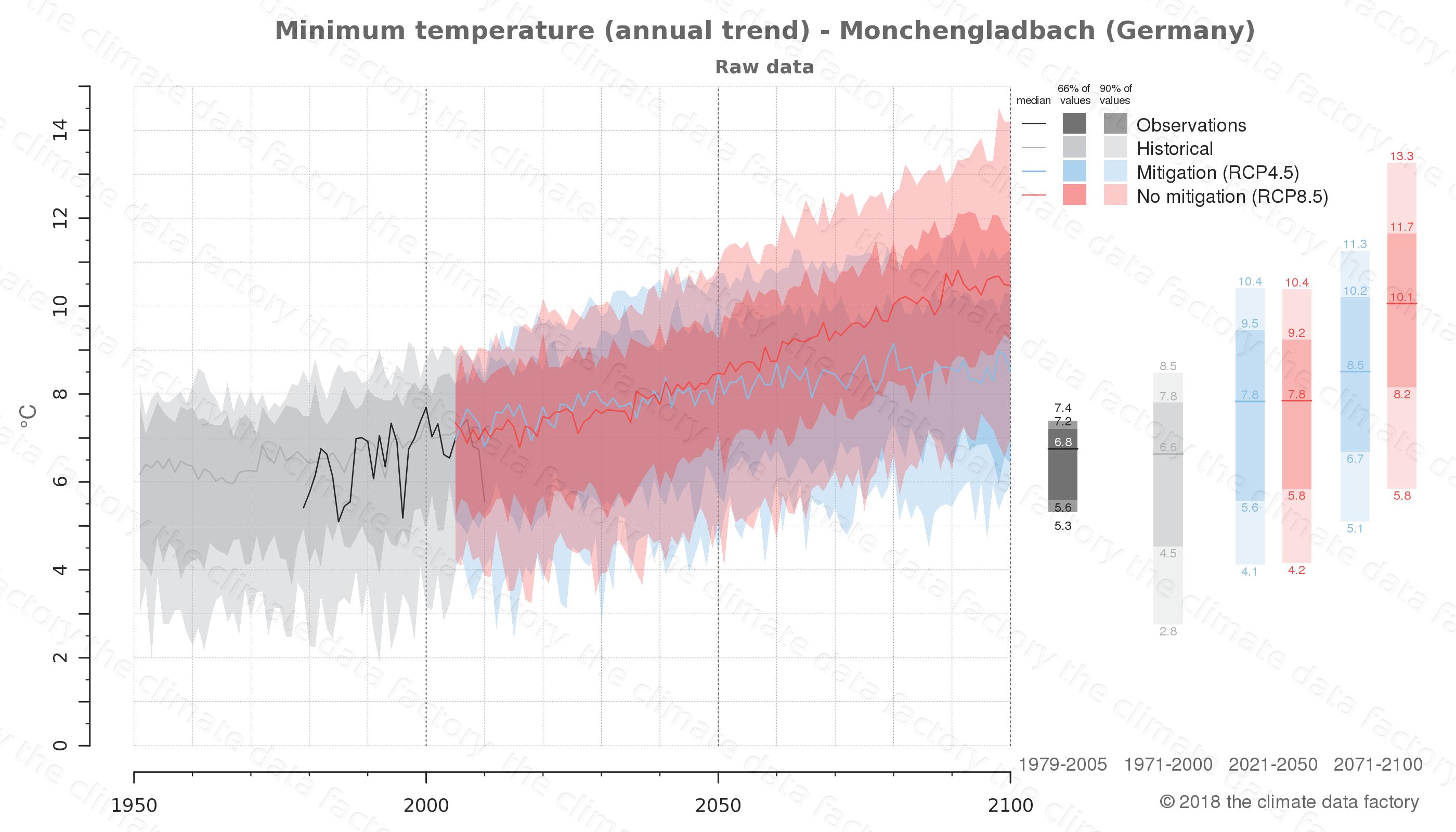 climate change data policy adaptation climate graph city data minimum-temperature monchengladbach germany