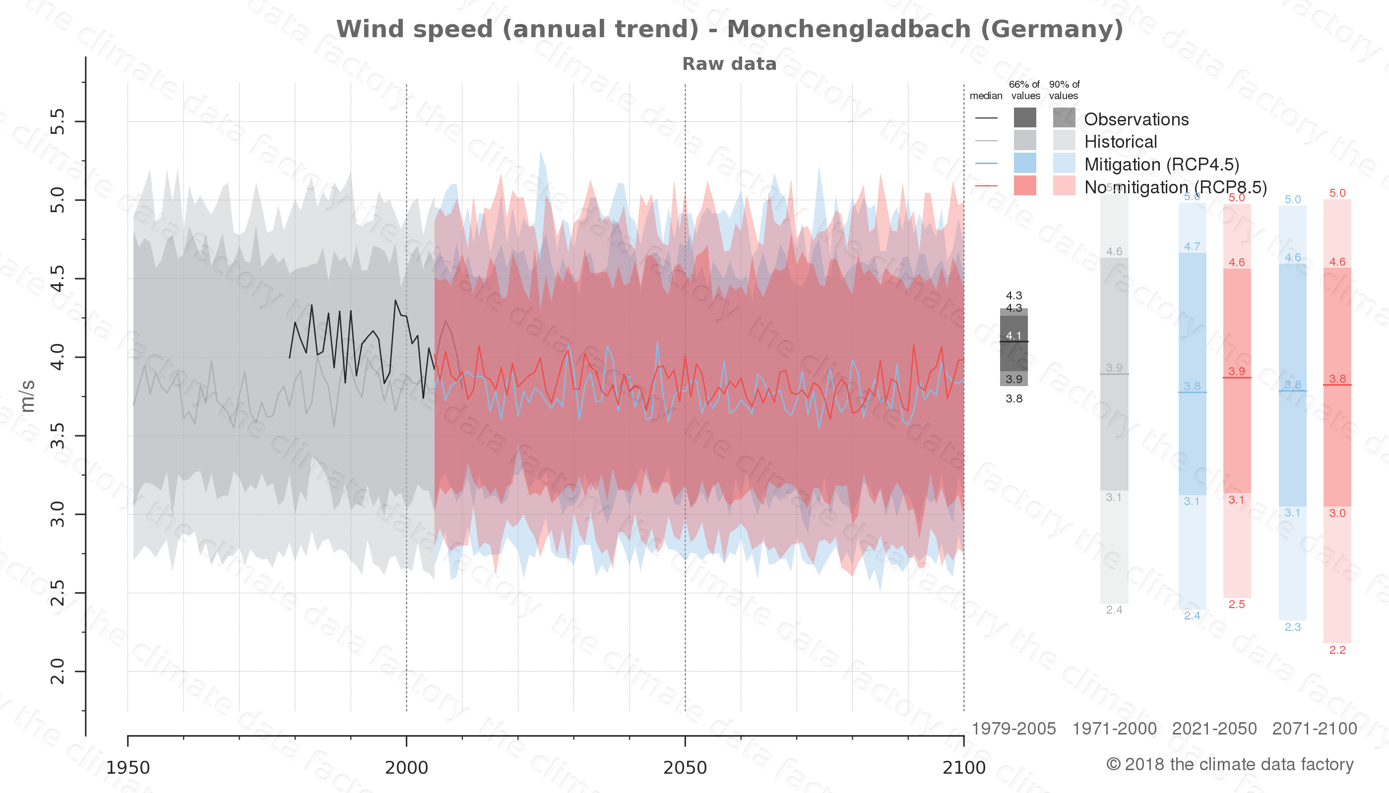 climate change data policy adaptation climate graph city data wind-speed monchengladbach germany