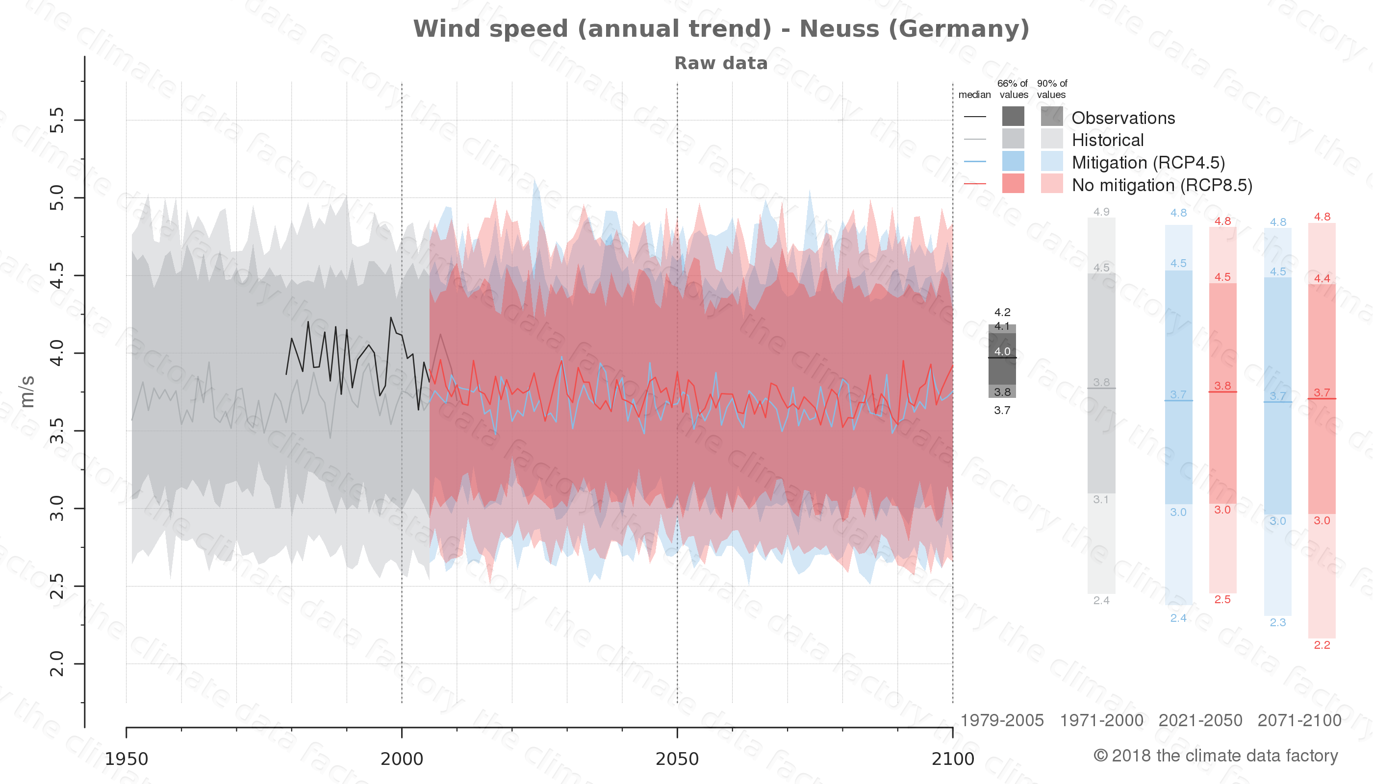 climate change data policy adaptation climate graph city data wind-speed neuss germany