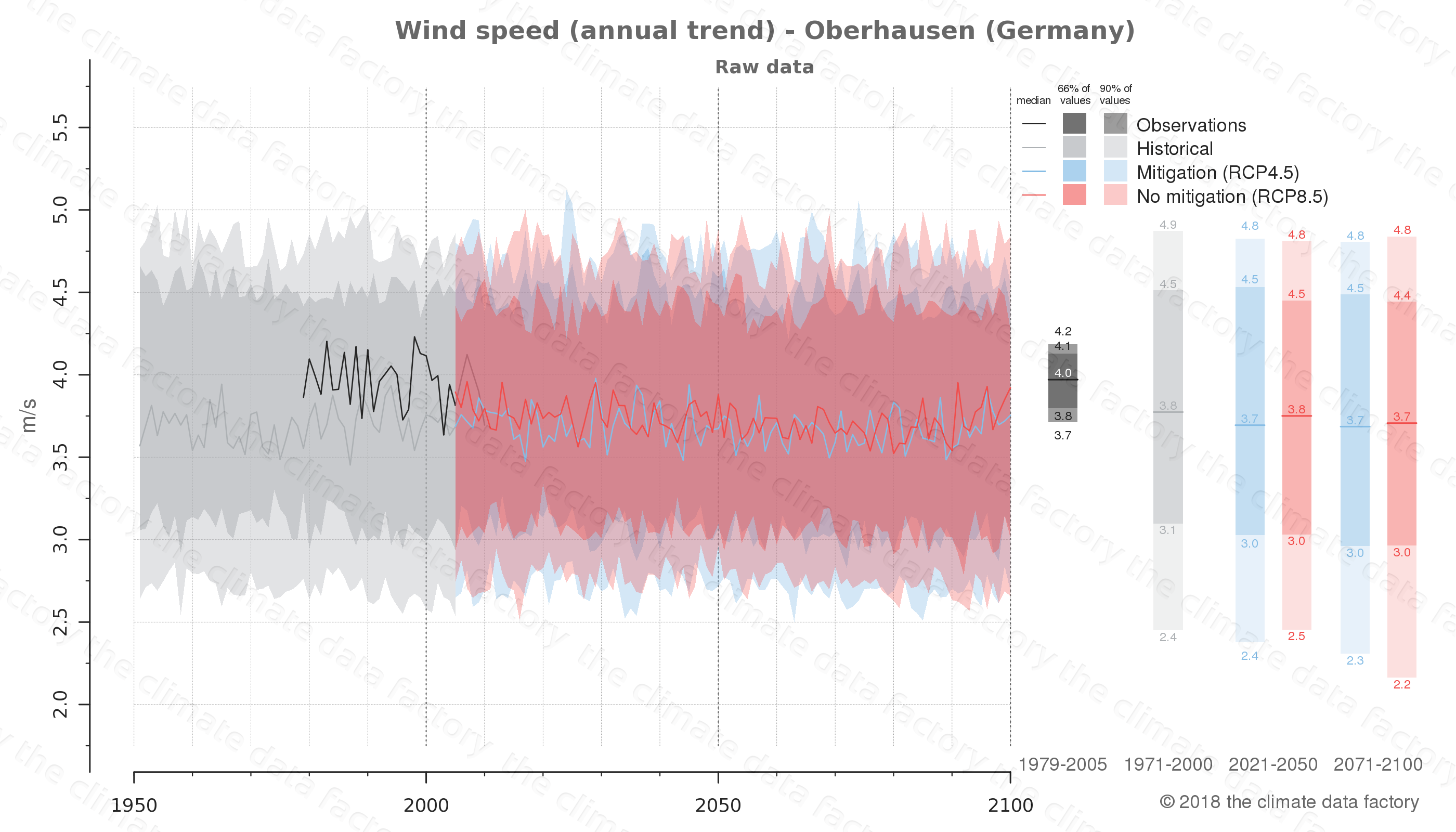 climate change data policy adaptation climate graph city data wind-speed oberhausen germany