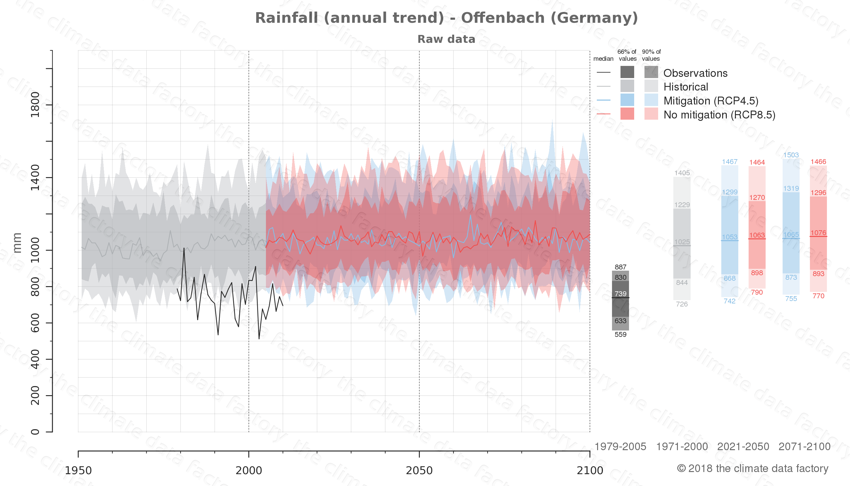 climate change data policy adaptation climate graph city data rainfall offenbach germany