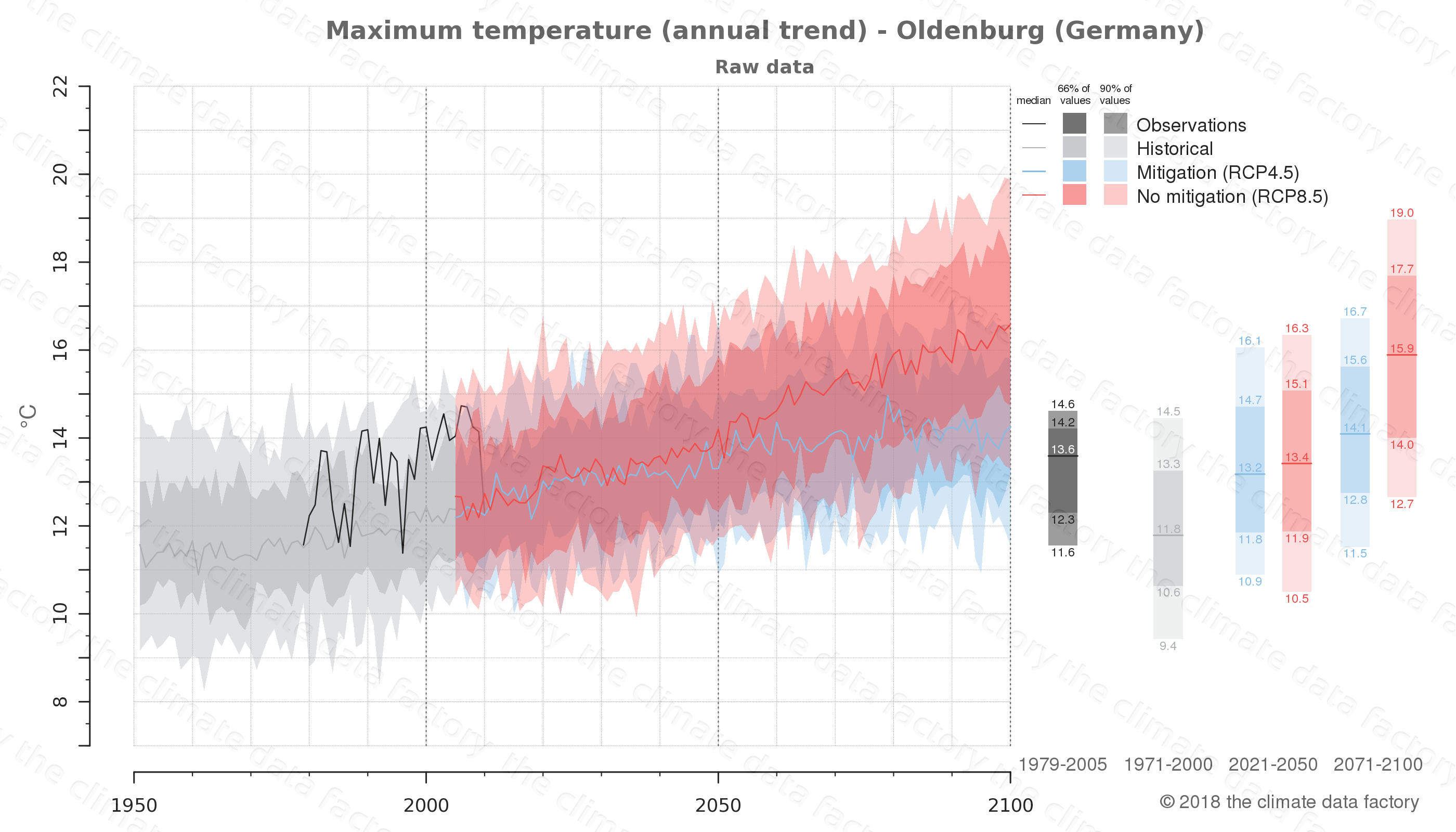 climate change data policy adaptation climate graph city data maximum-temperature oldenburg germany