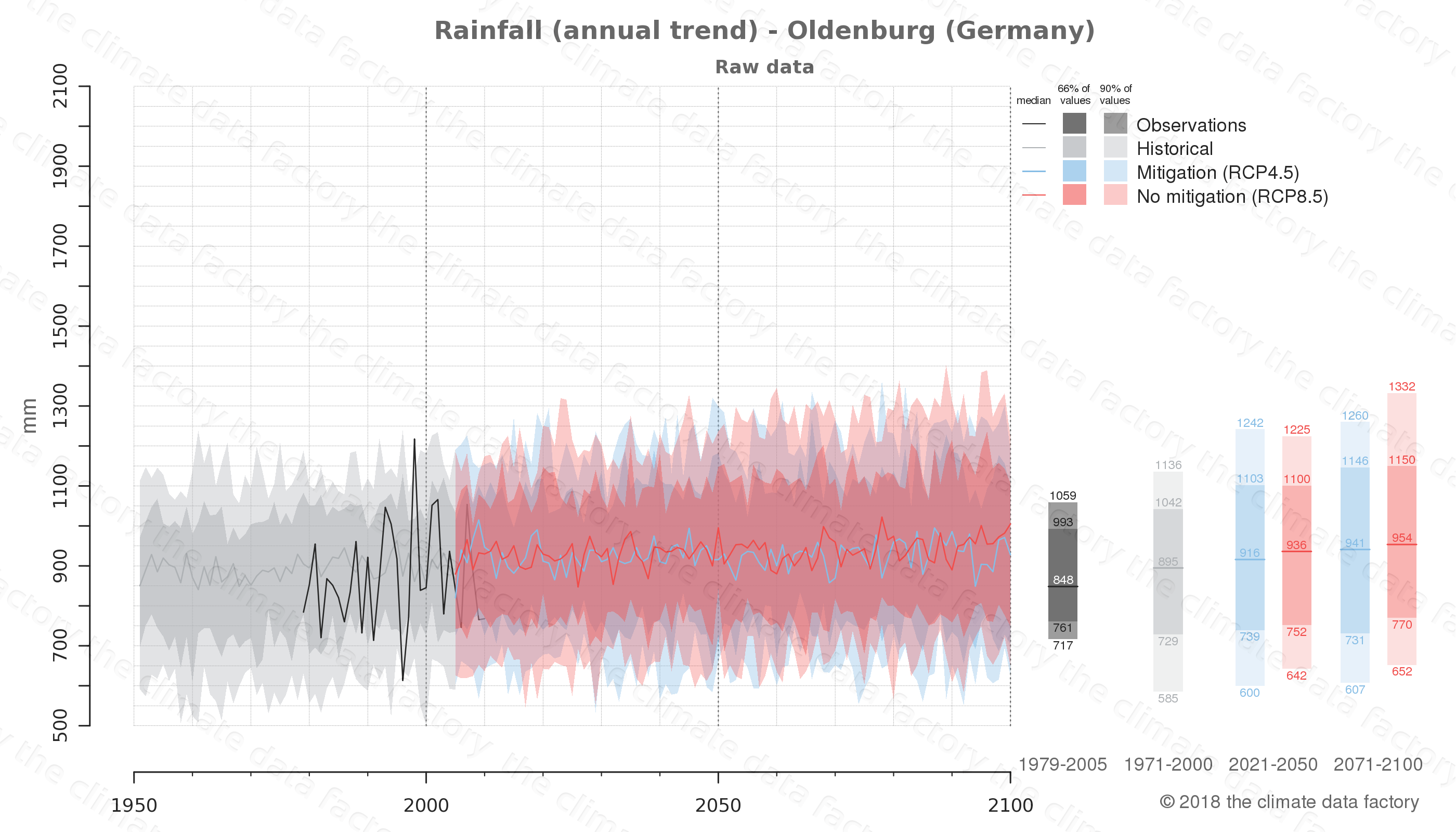climate change data policy adaptation climate graph city data rainfall oldenburg germany