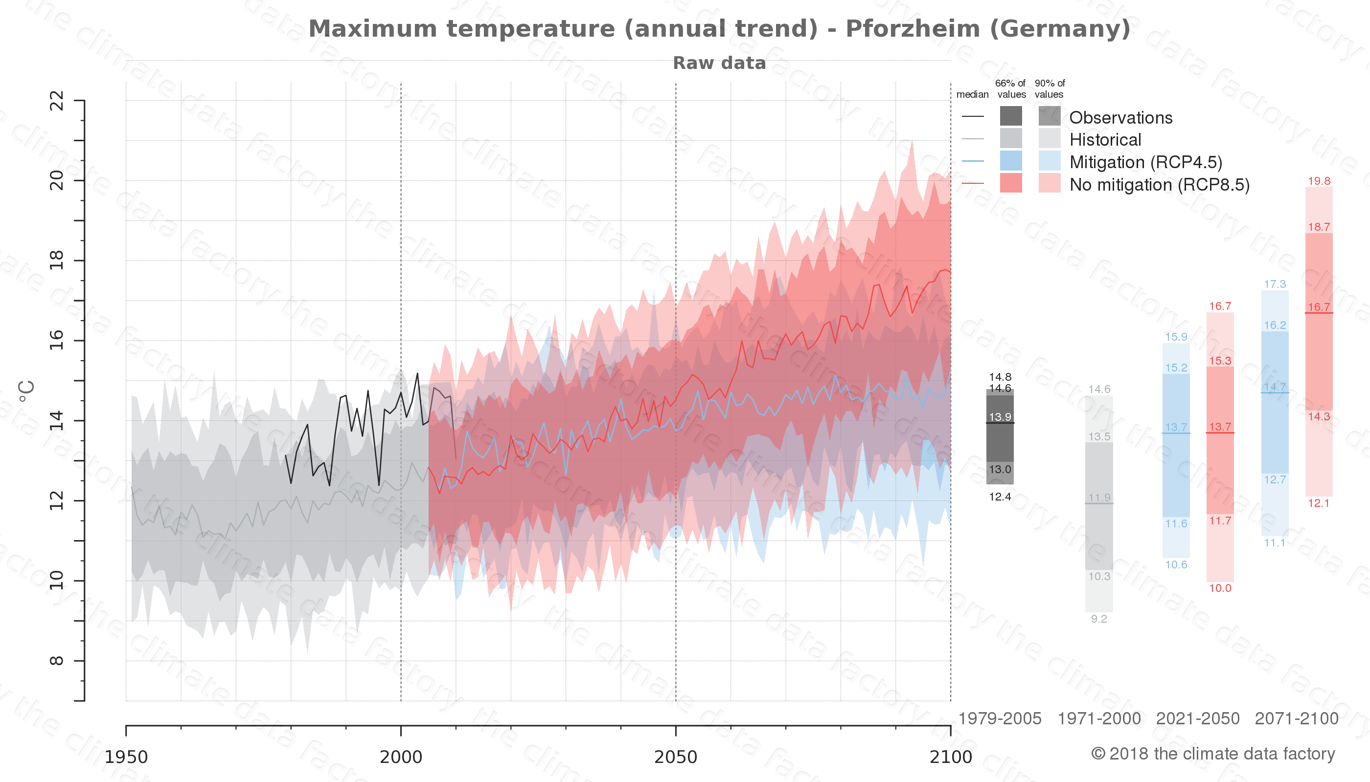 climate change data policy adaptation climate graph city data maximum-temperature pforzheim germany