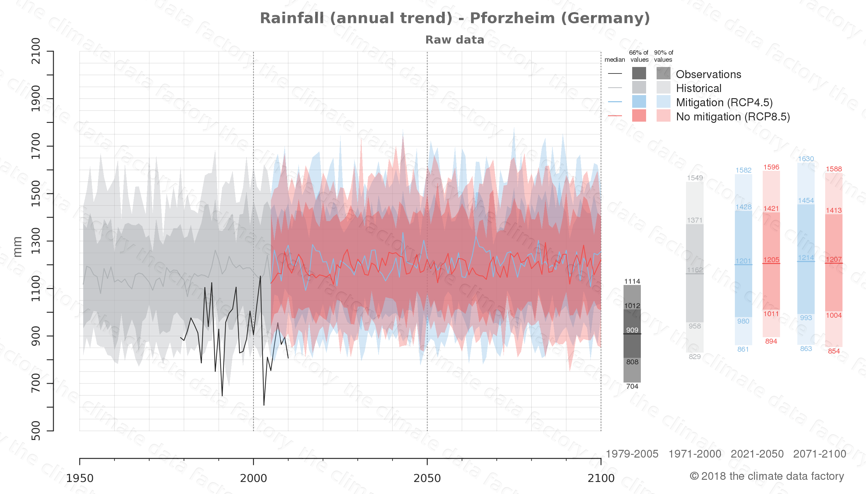 climate change data policy adaptation climate graph city data rainfall pforzheim germany