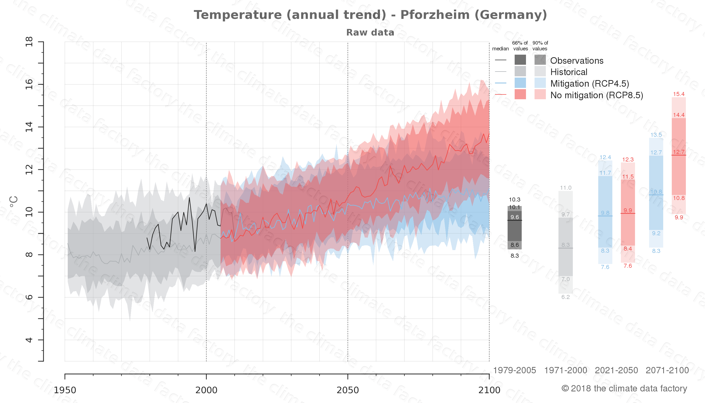 climate change data policy adaptation climate graph city data temperature pforzheim germany