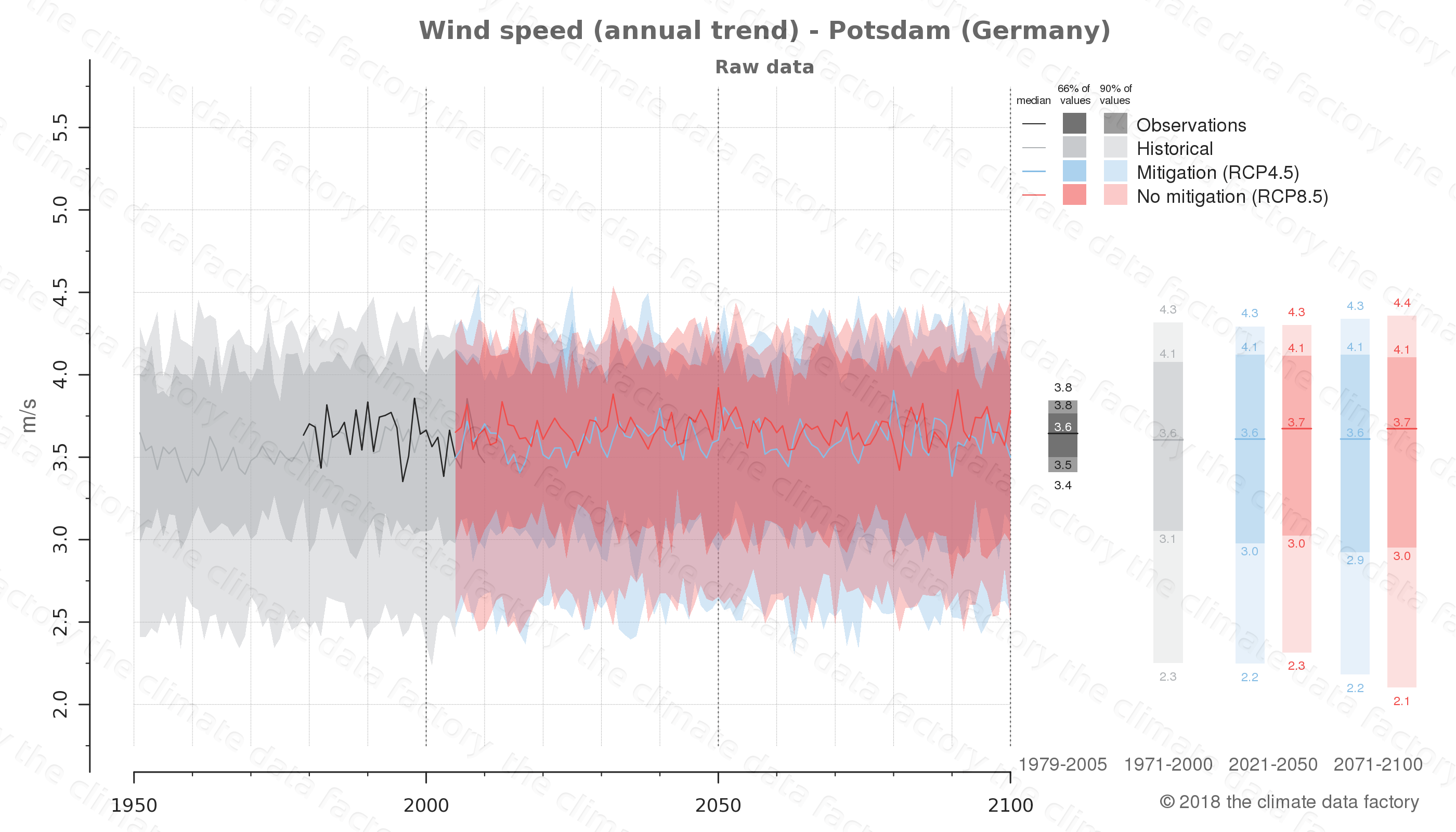 climate change data policy adaptation climate graph city data wind-speed potsdam germany