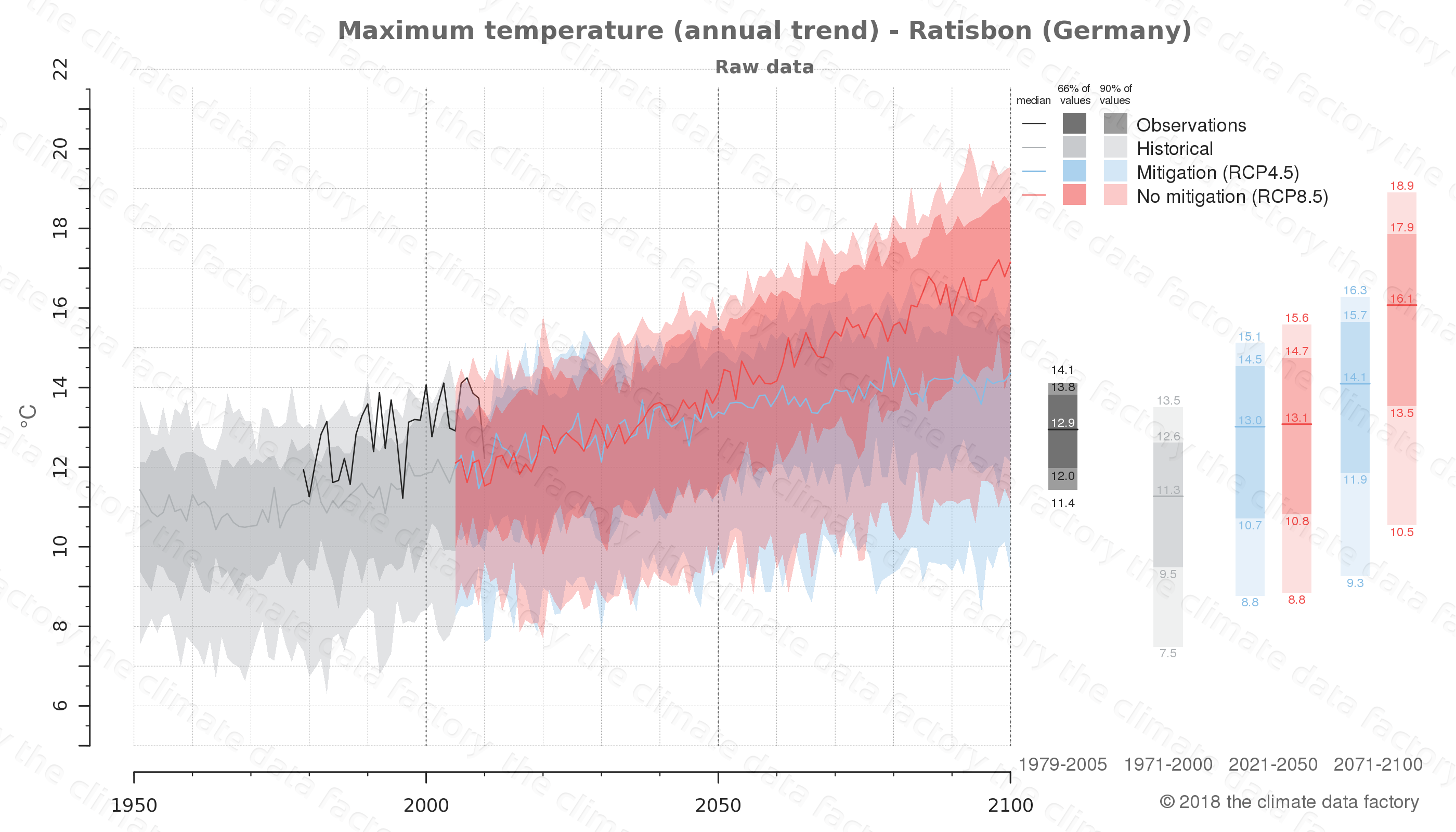 climate change data policy adaptation climate graph city data maximum-temperature ratisbon germany