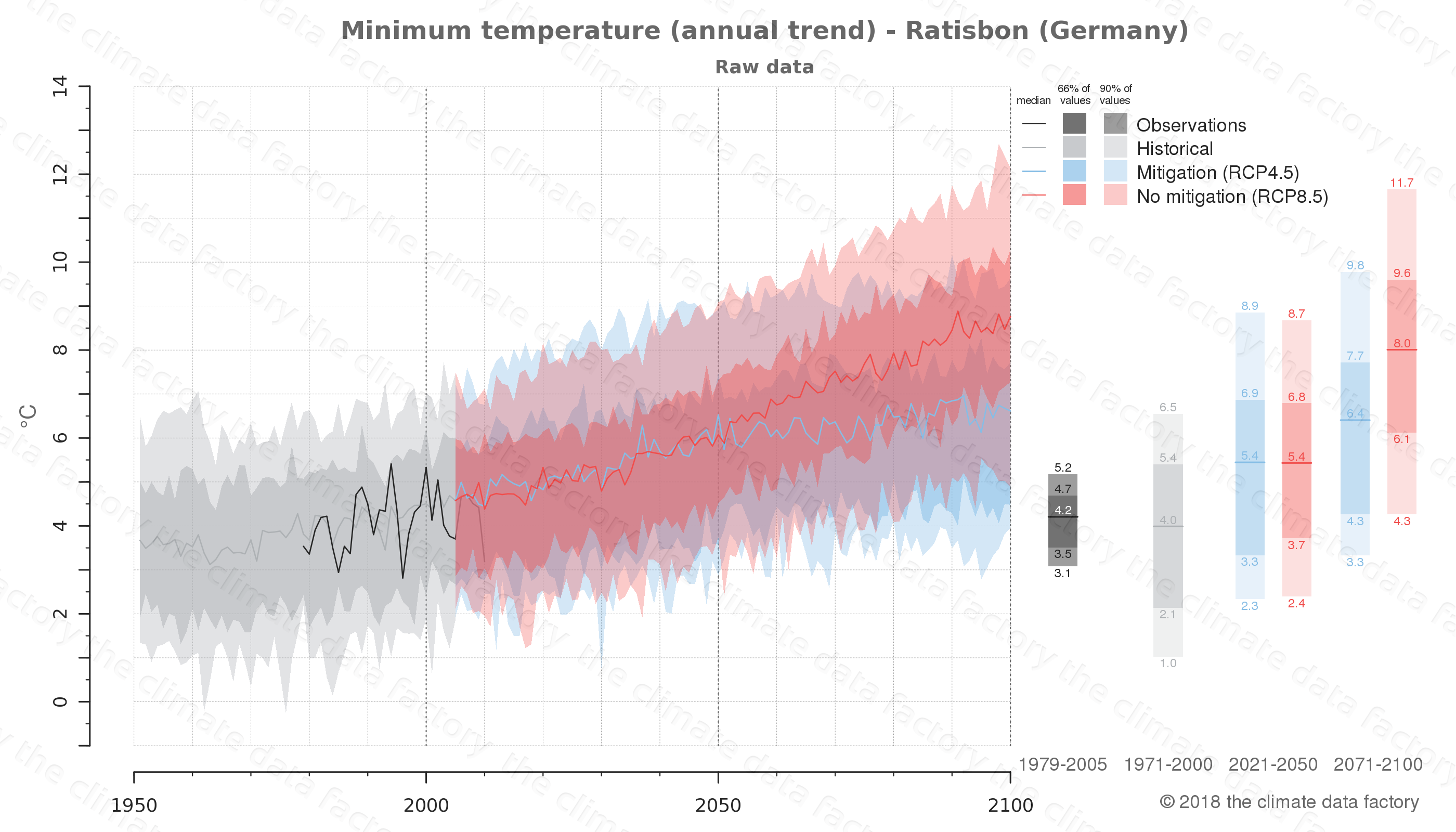 climate change data policy adaptation climate graph city data minimum-temperature ratisbon germany