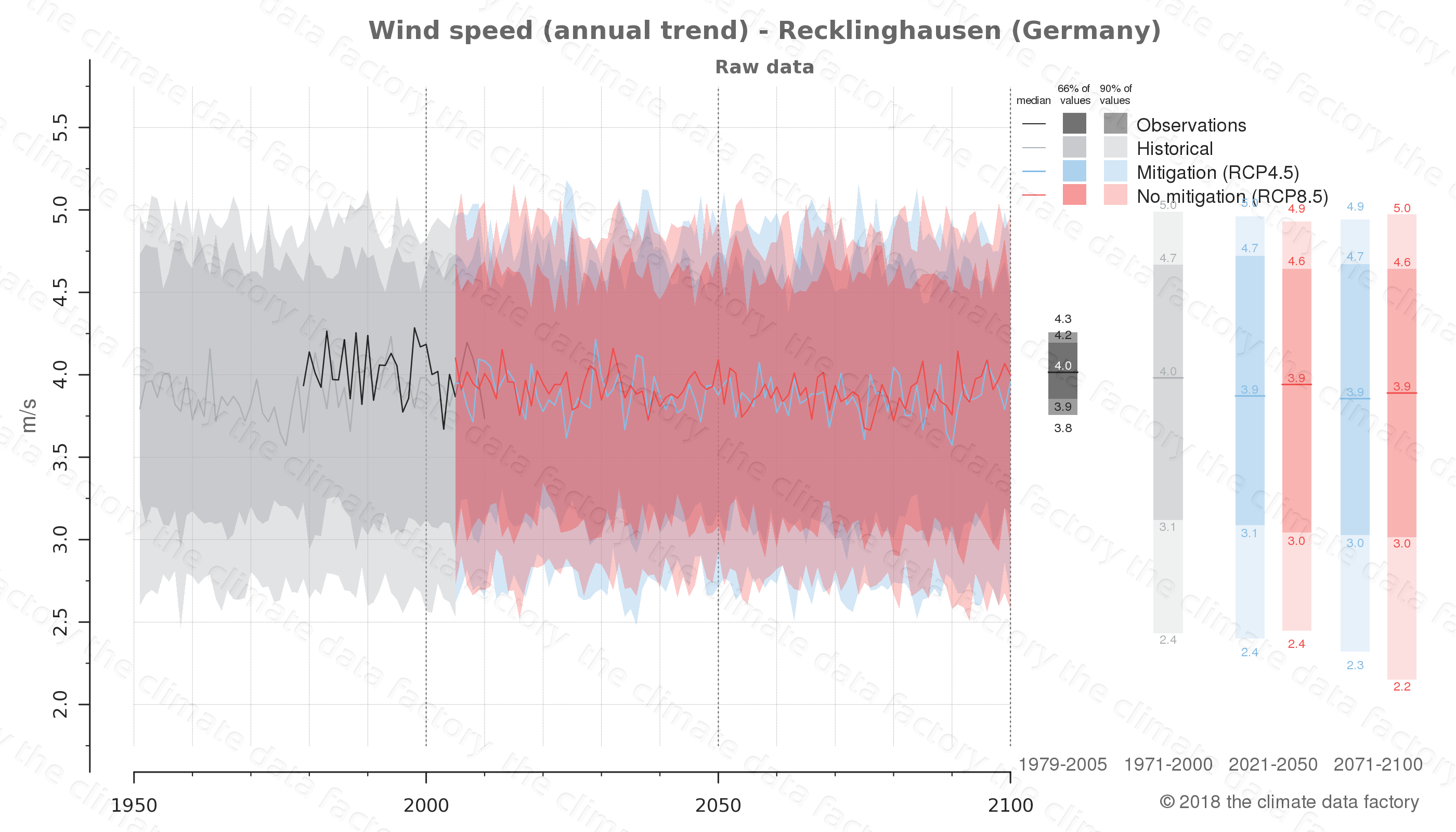 climate change data policy adaptation climate graph city data wind-speed recklinghausen germany