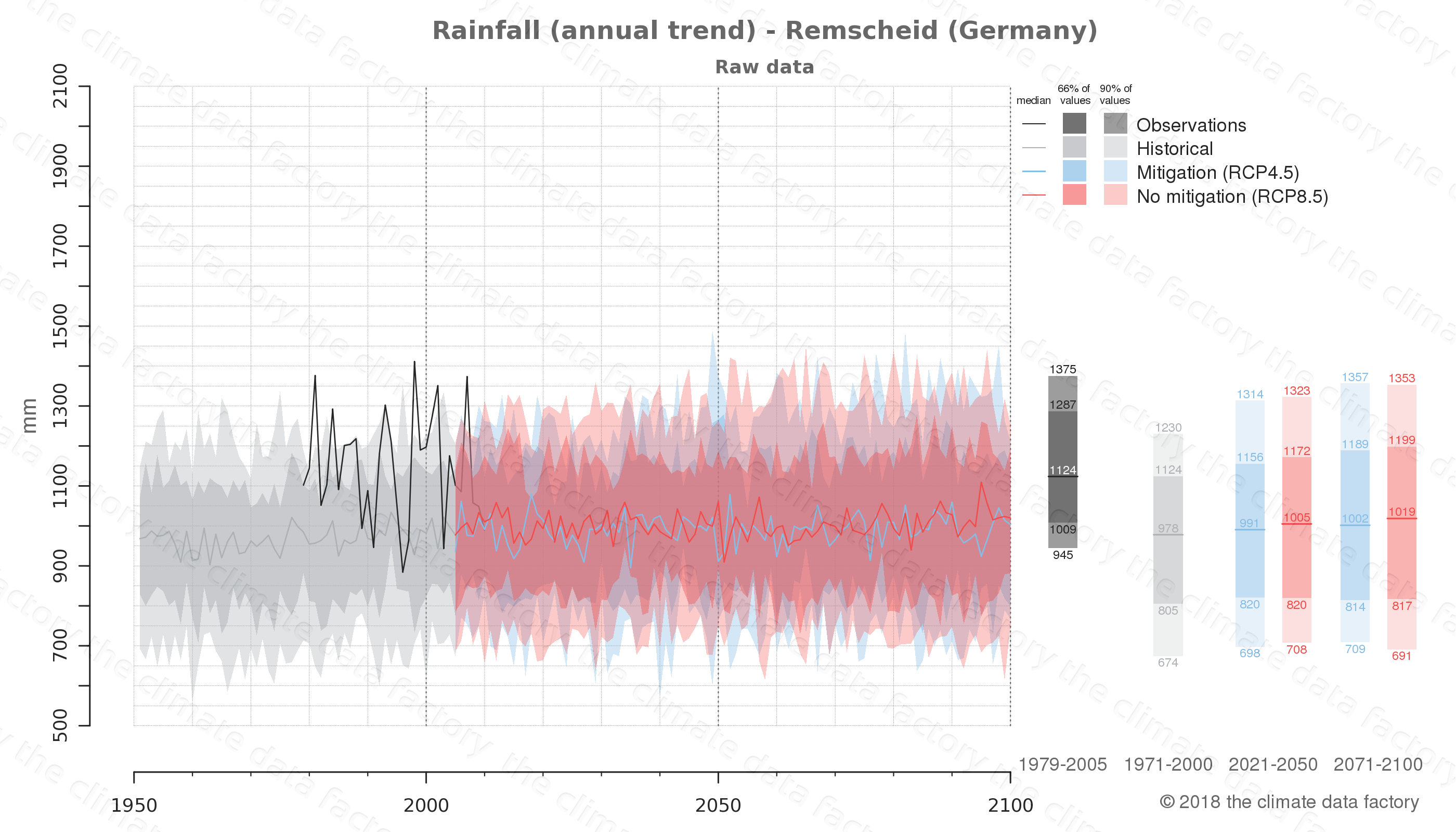 climate change data policy adaptation climate graph city data rainfall remscheid germany
