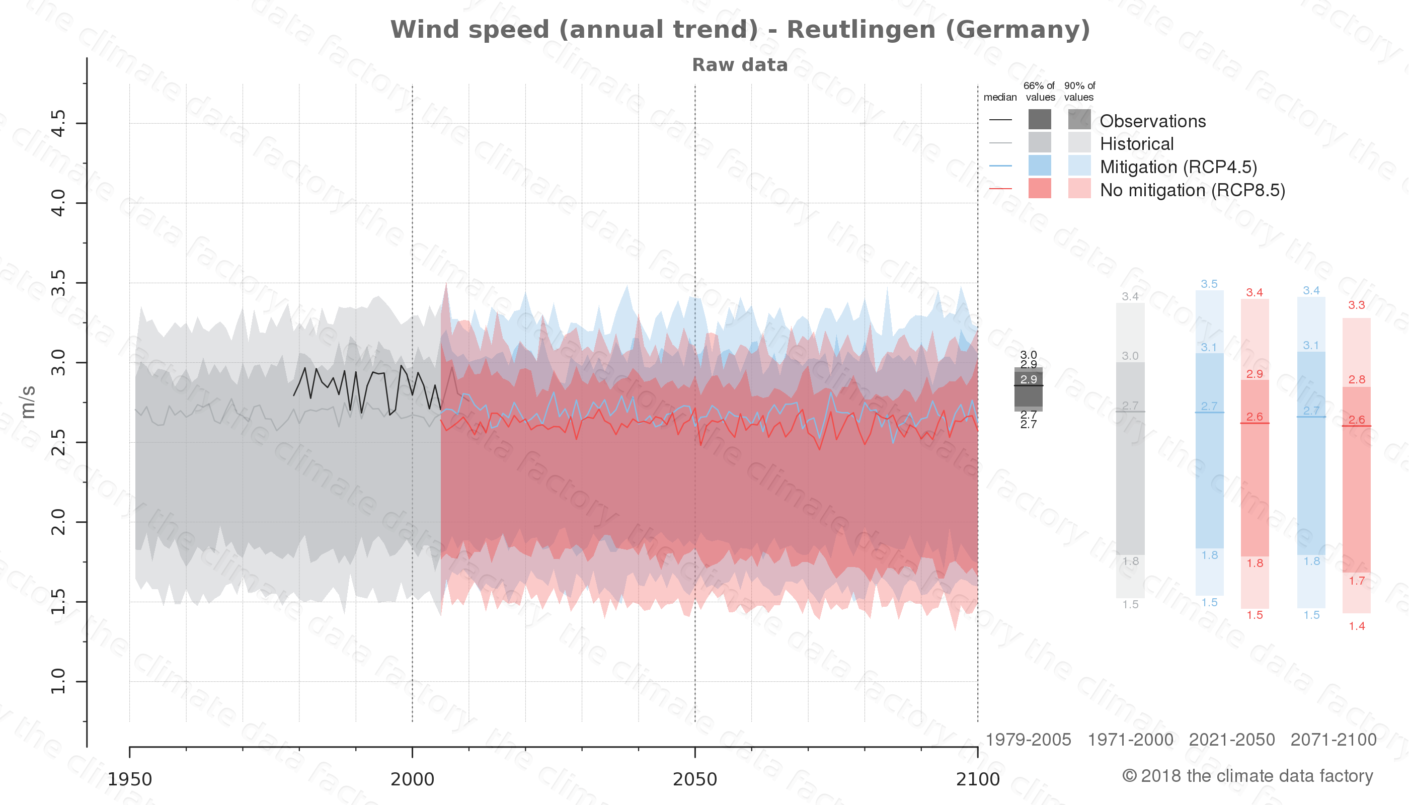 climate change data policy adaptation climate graph city data wind-speed reutlingen germany