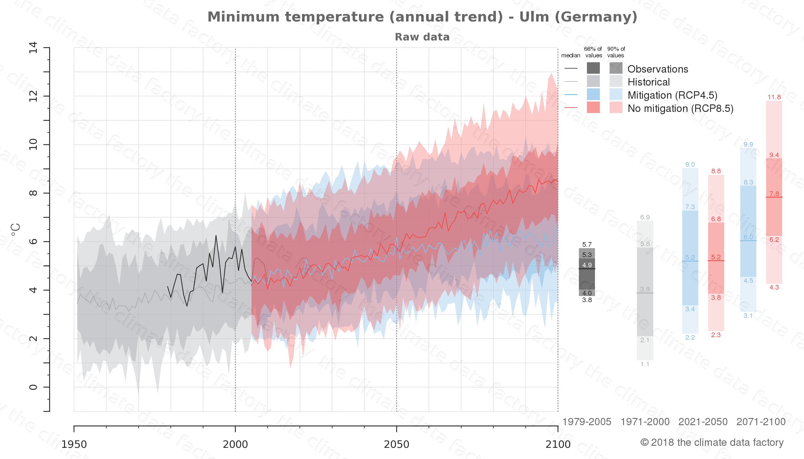 climate change data policy adaptation climate graph city data minimum-temperature ulm germany