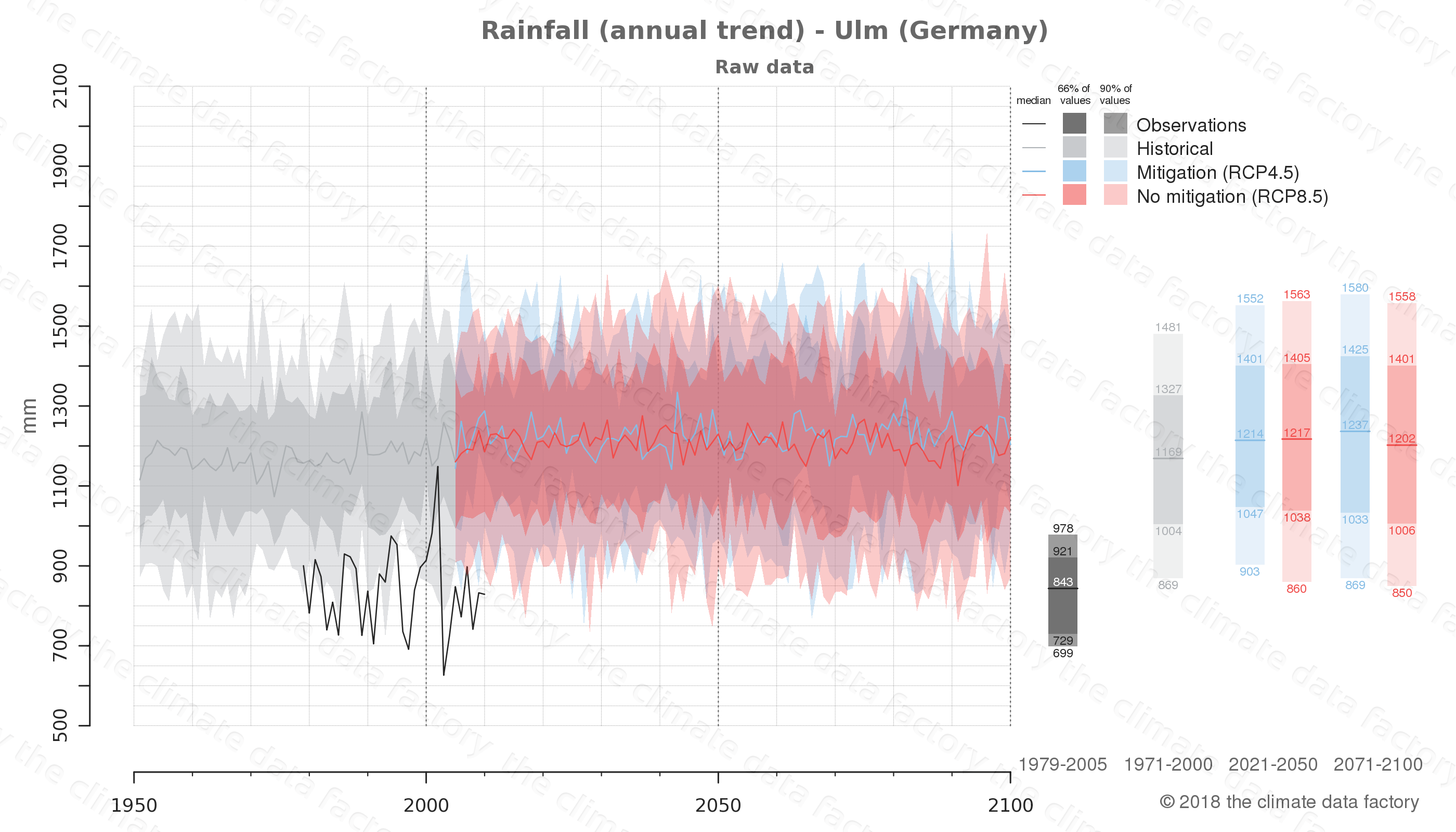 climate change data policy adaptation climate graph city data rainfall ulm germany