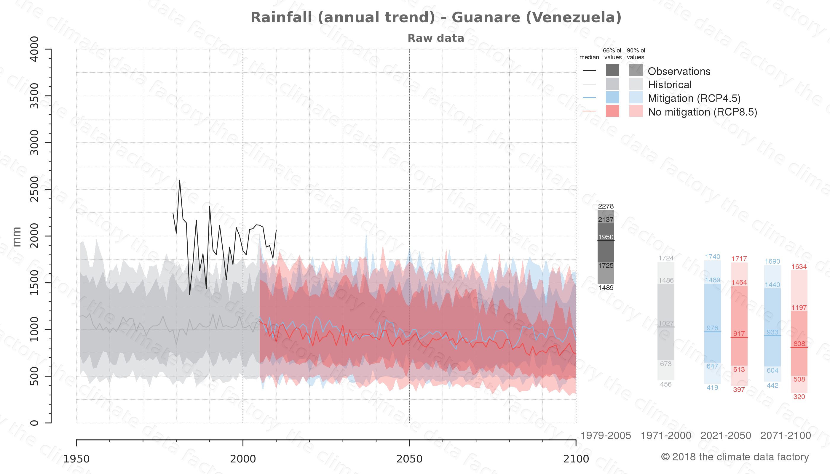 climate change data policy adaptation climate graph city data rainfall guanare venezuela