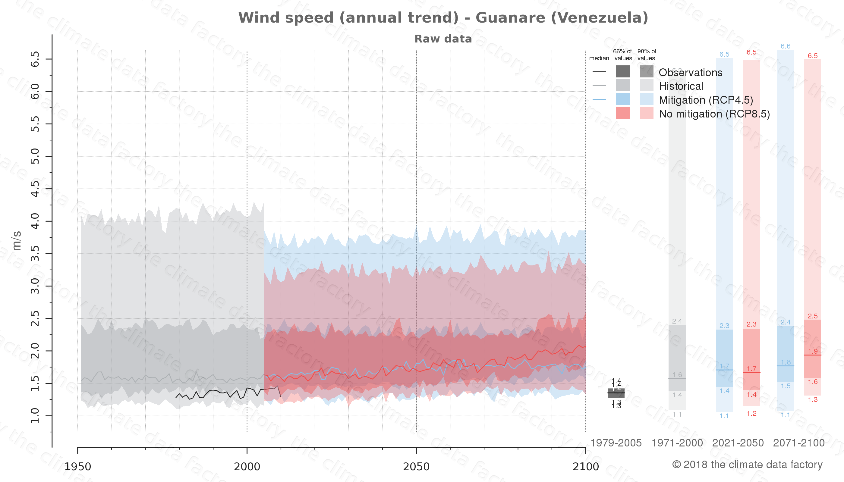 climate change data policy adaptation climate graph city data wind-speed guanare venezuela