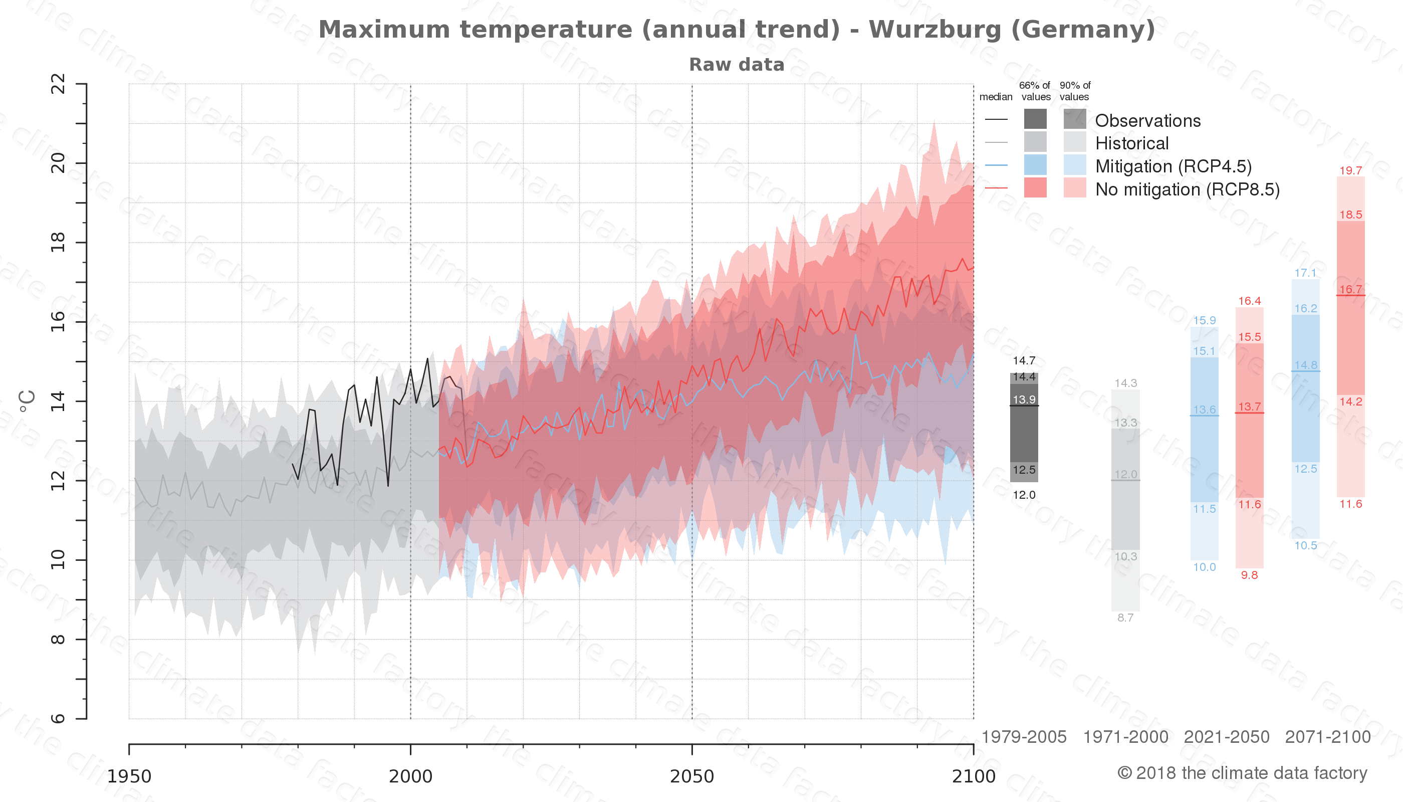 climate change data policy adaptation climate graph city data maximum-temperature wurzburg germany
