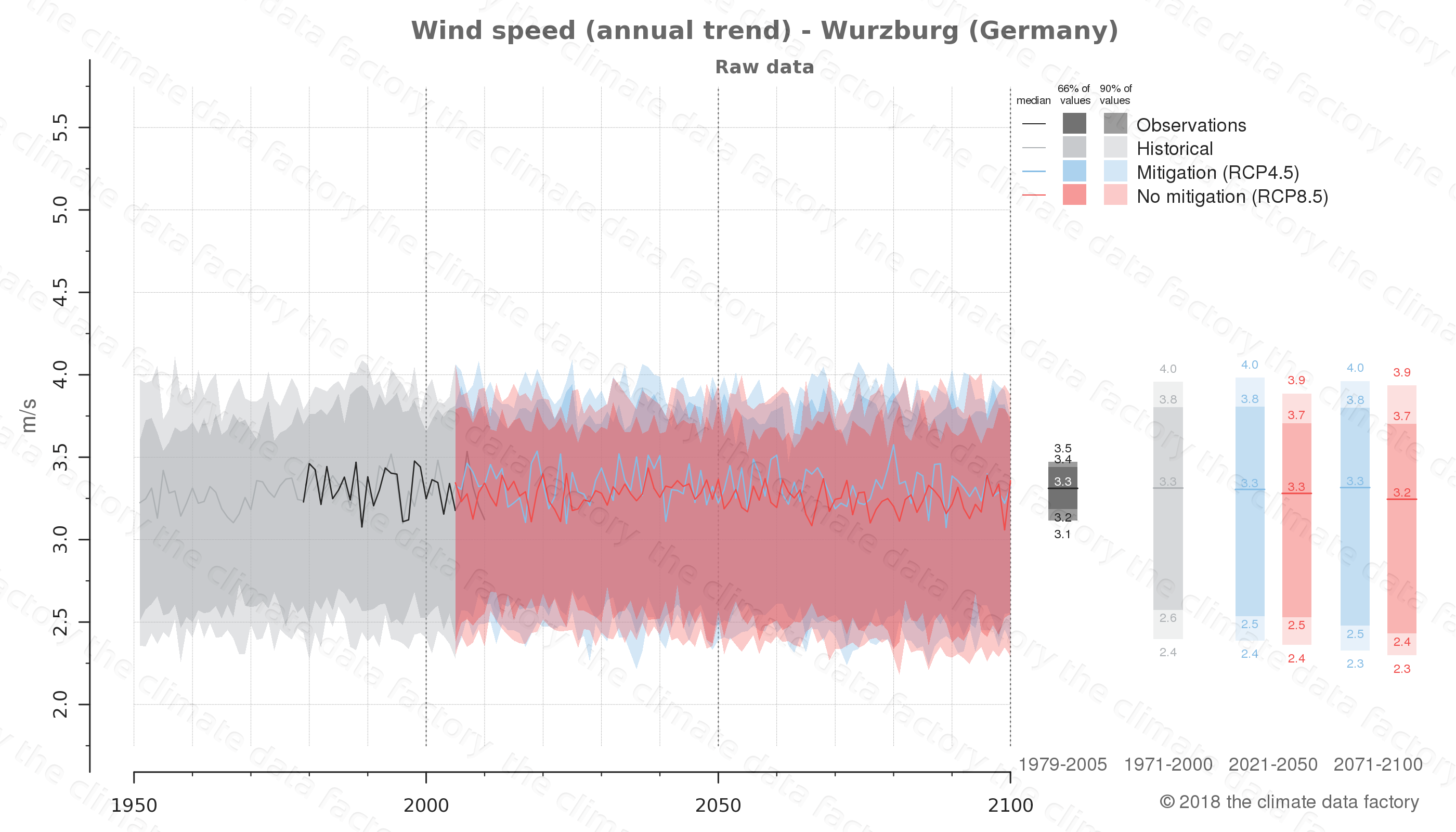 climate change data policy adaptation climate graph city data wind-speed wurzburg germany