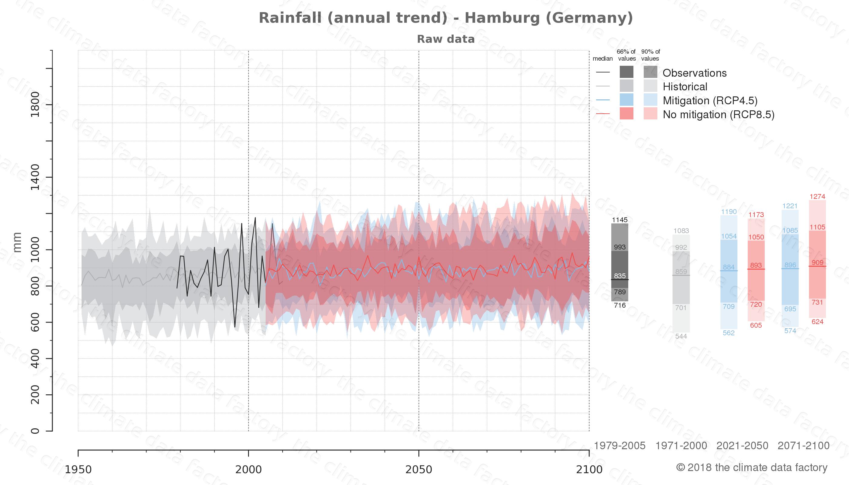 climate change data policy adaptation climate graph city data rainfall hamburg germany