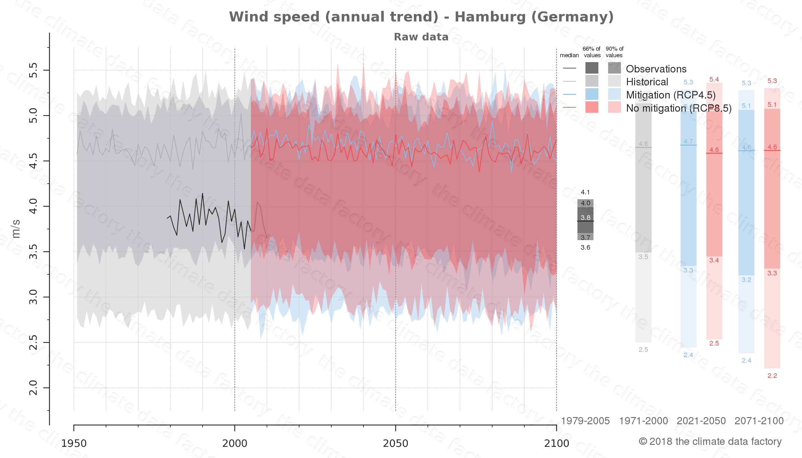 climate change data policy adaptation climate graph city data wind-speed hamburg germany