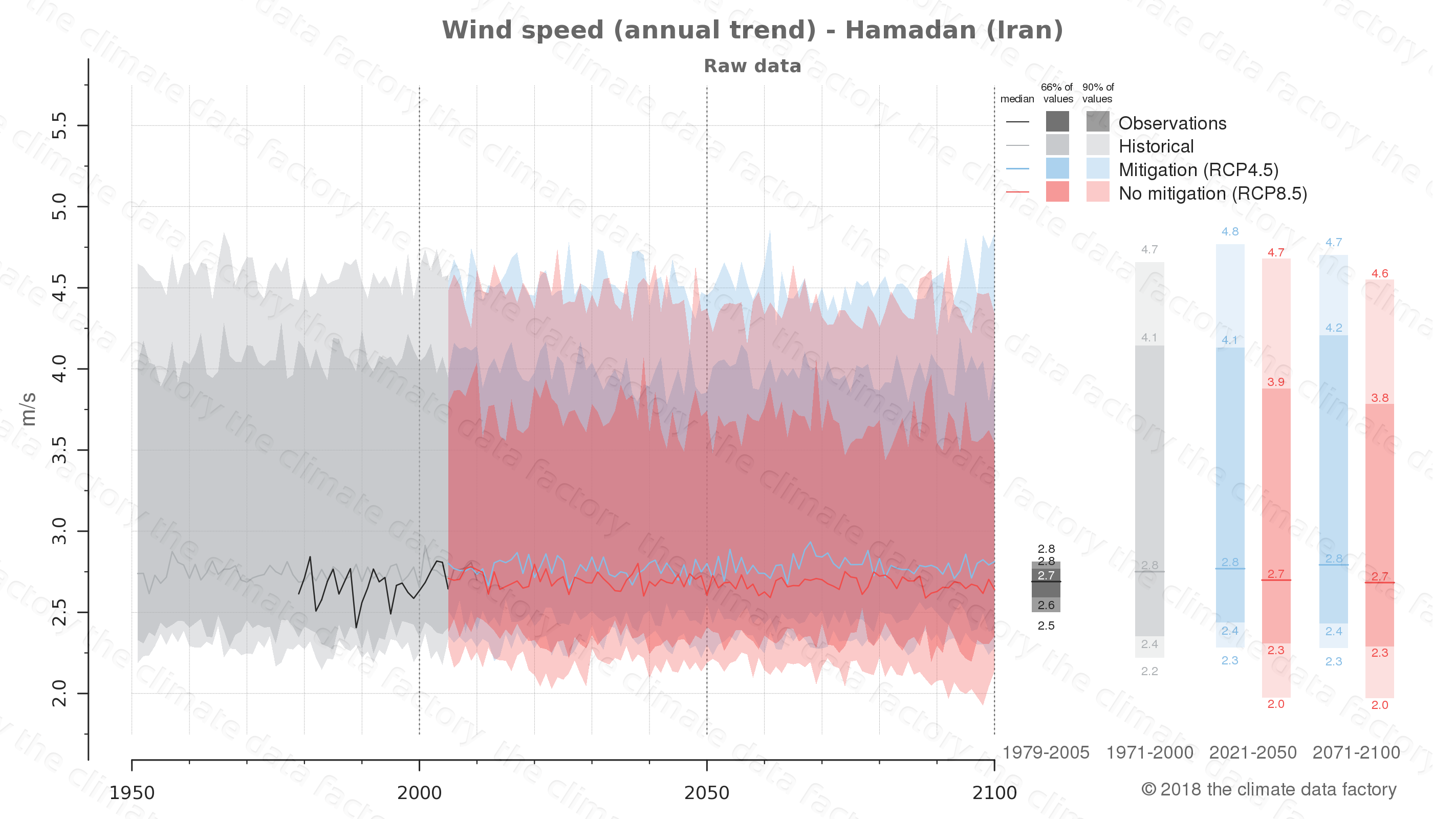 climate change data policy adaptation climate graph city data wind-speed hamadan iran