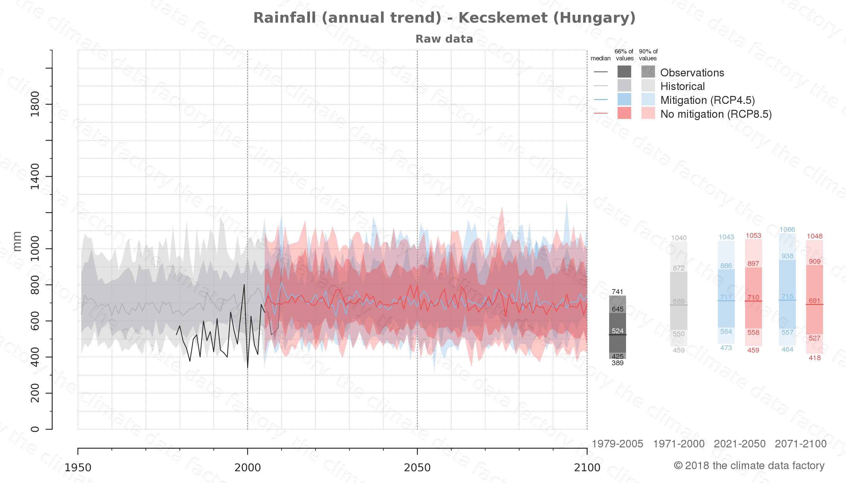 climate change data policy adaptation climate graph city data rainfall kecskemet hungary