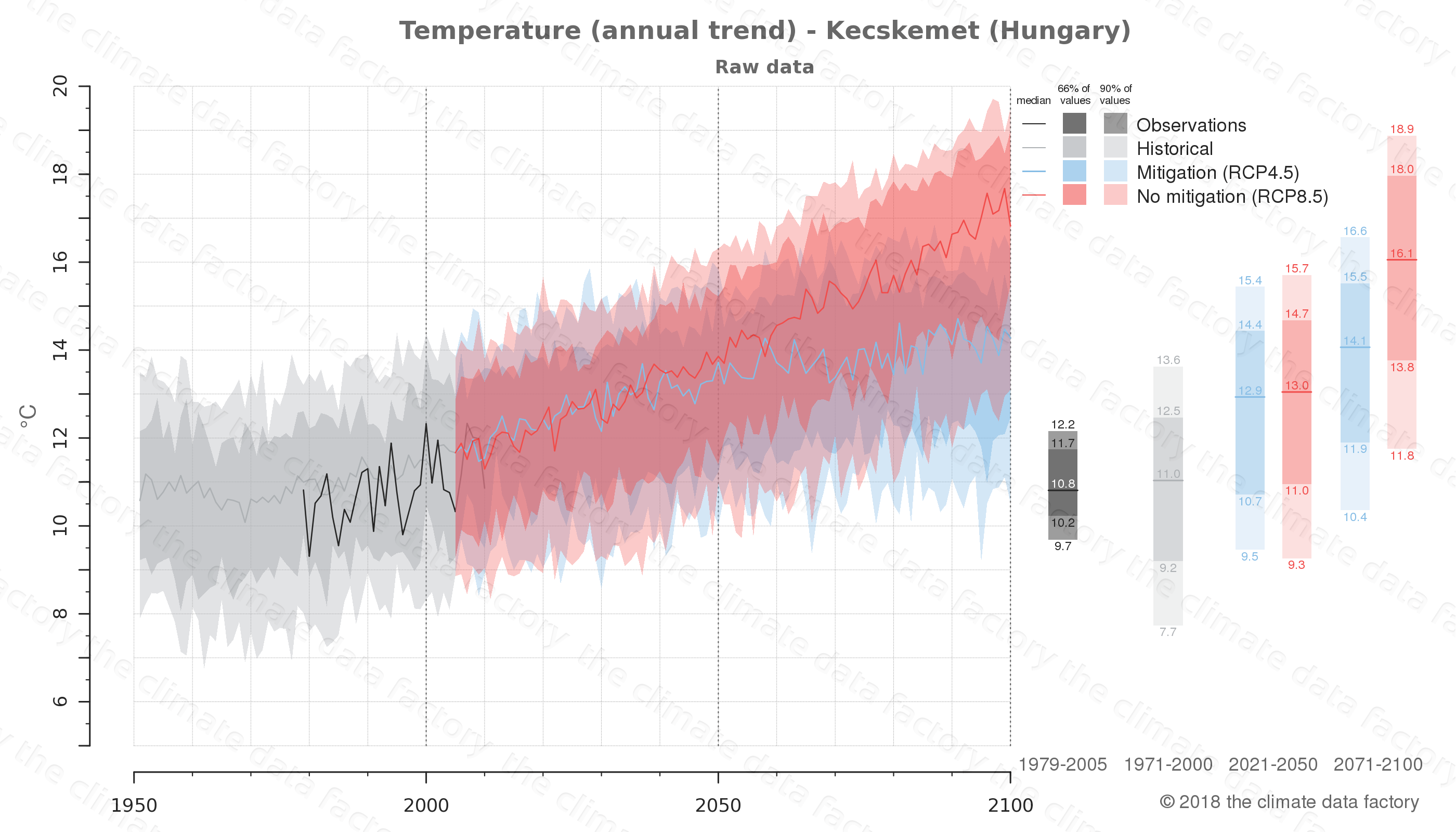 climate change data policy adaptation climate graph city data temperature kecskemet hungary