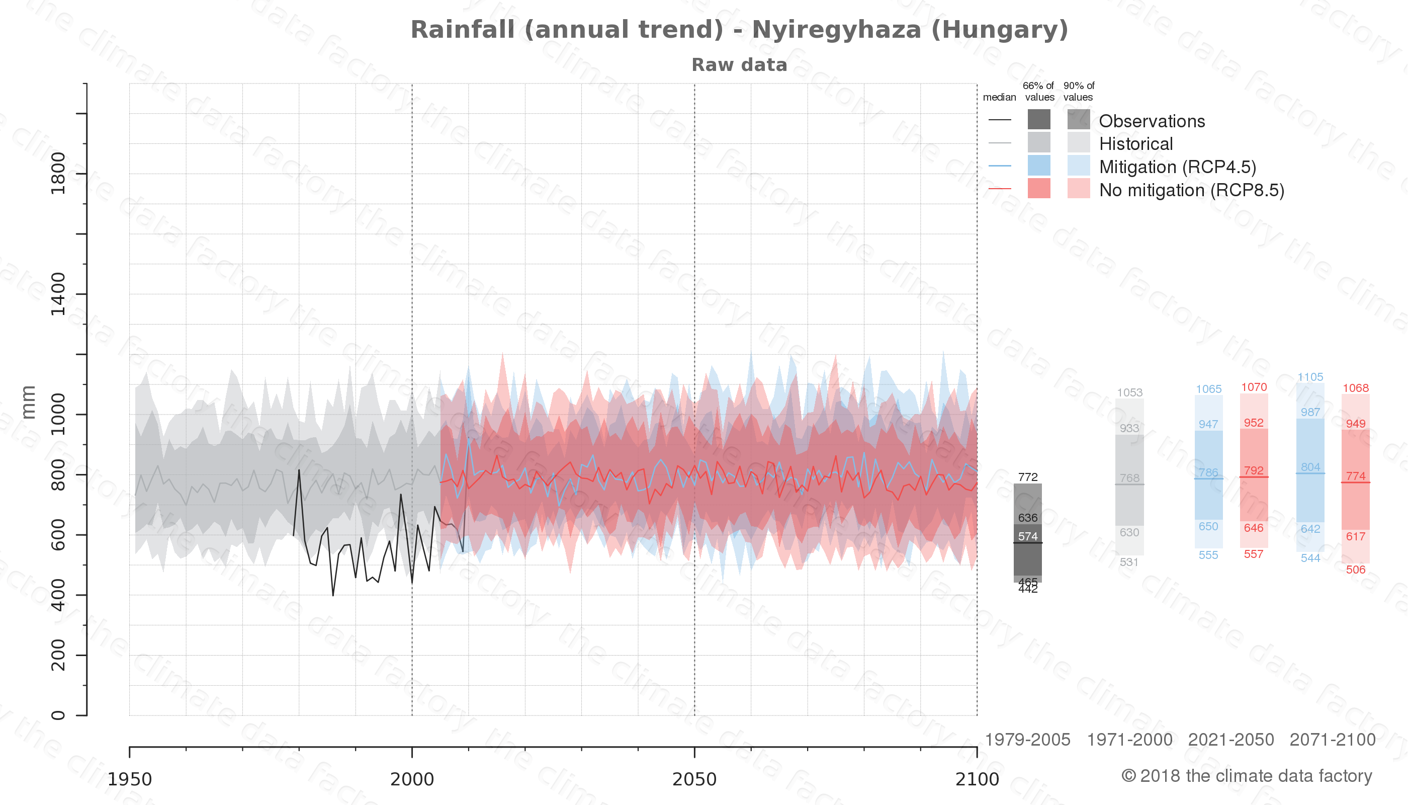 climate change data policy adaptation climate graph city data rainfall nyiregyhaza hungary