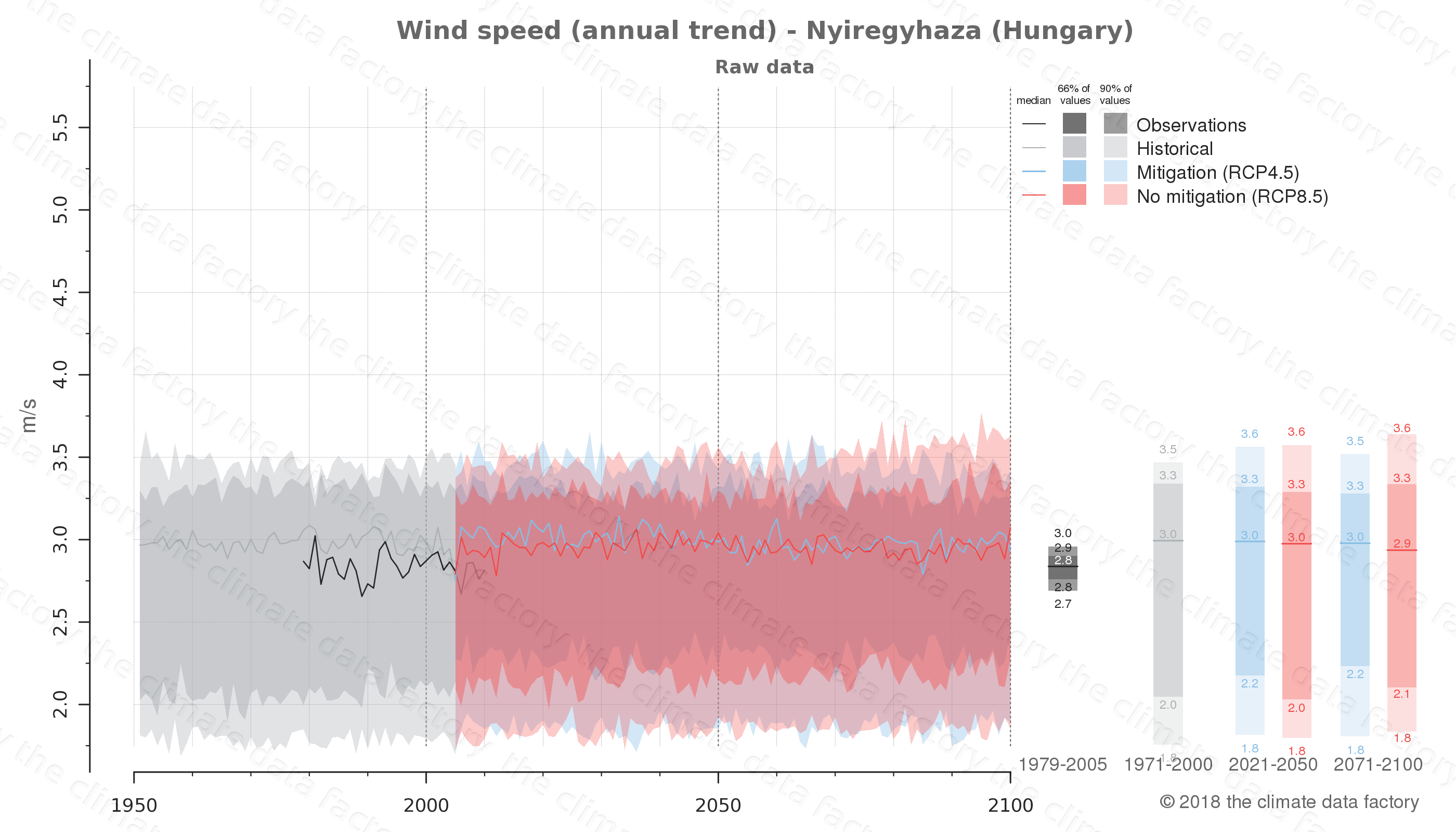 climate change data policy adaptation climate graph city data wind-speed nyiregyhaza hungary