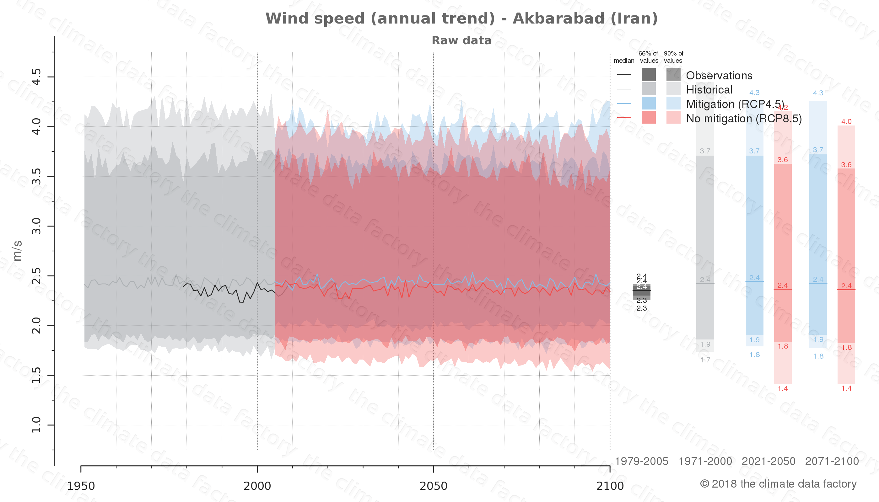 climate change data policy adaptation climate graph city data wind-speed akbarabad iran
