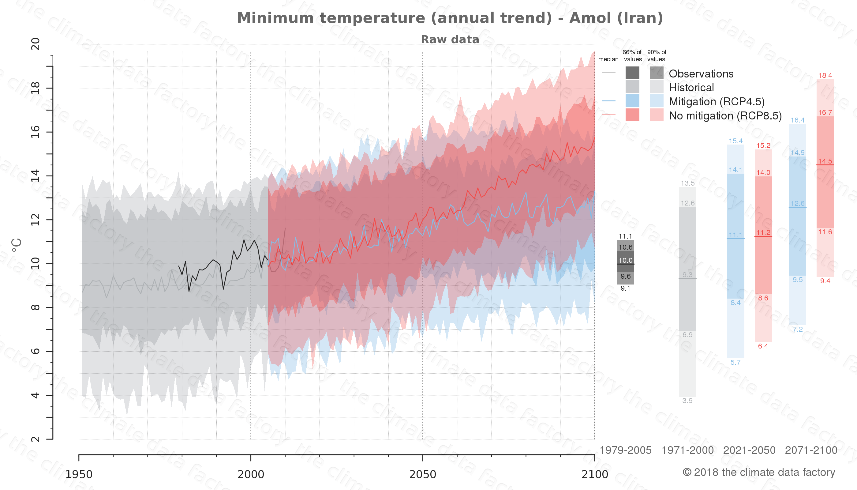 climate change data policy adaptation climate graph city data minimum-temperature amol iran