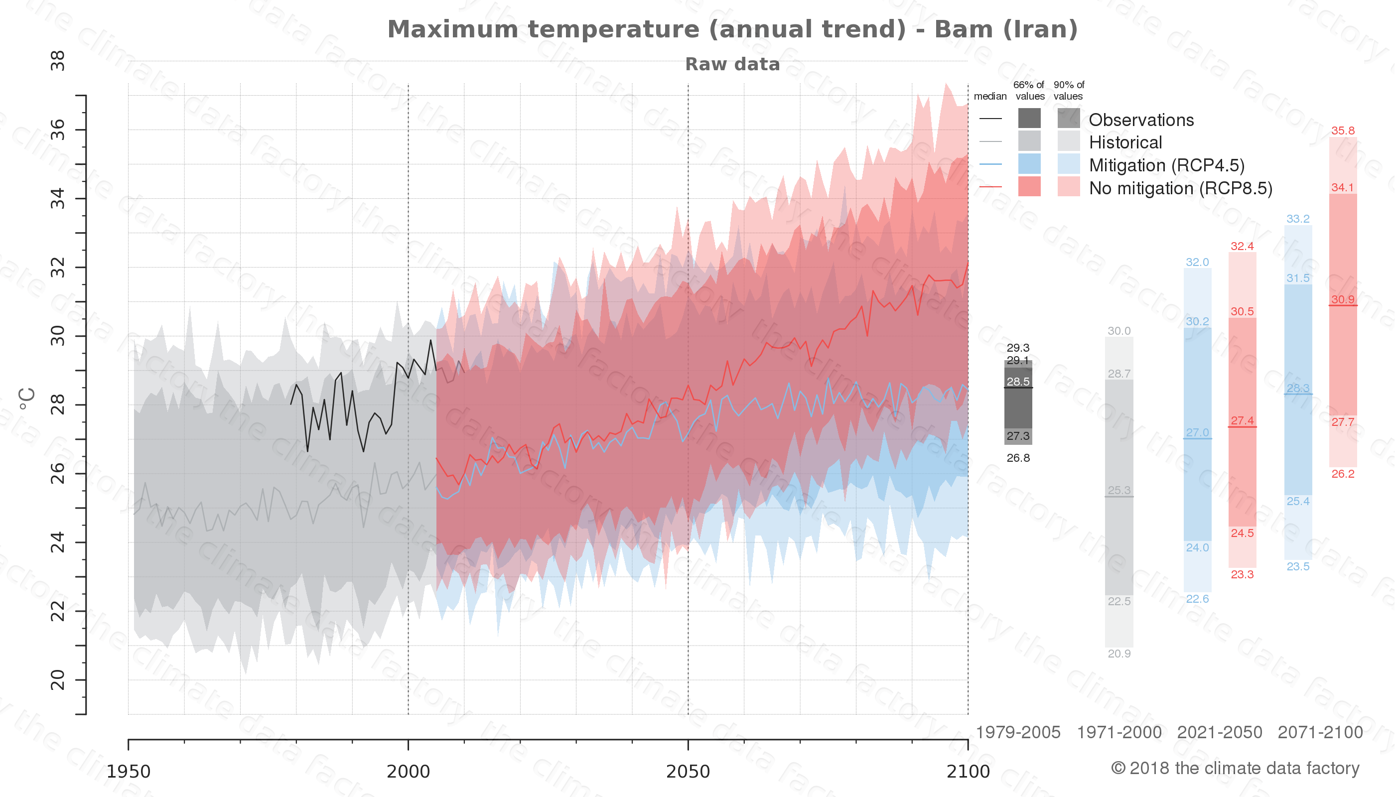 climate change data policy adaptation climate graph city data maximum-temperature bam iran