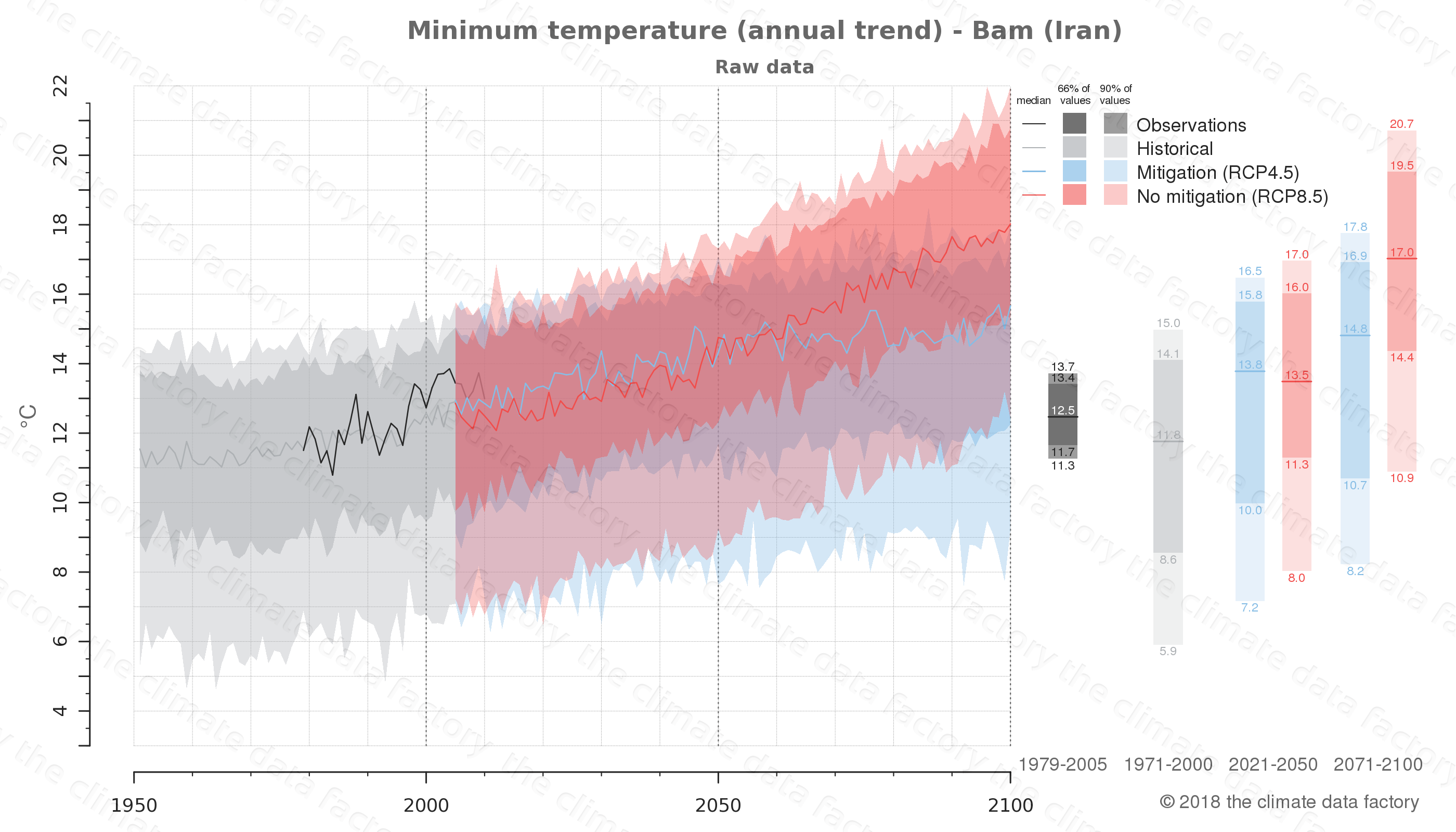 climate change data policy adaptation climate graph city data minimum-temperature bam iran