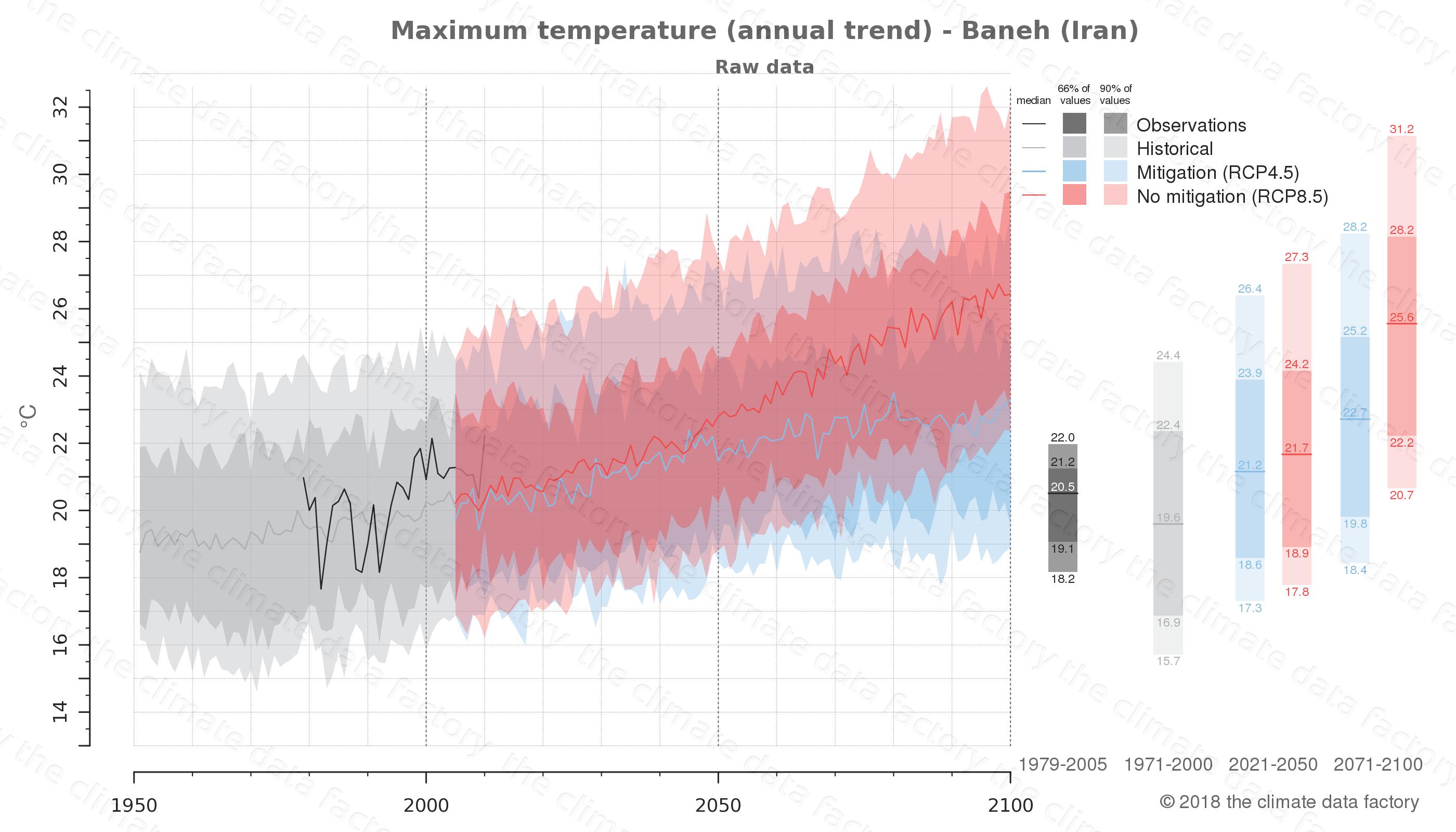 climate change data policy adaptation climate graph city data maximum-temperature baneh iran