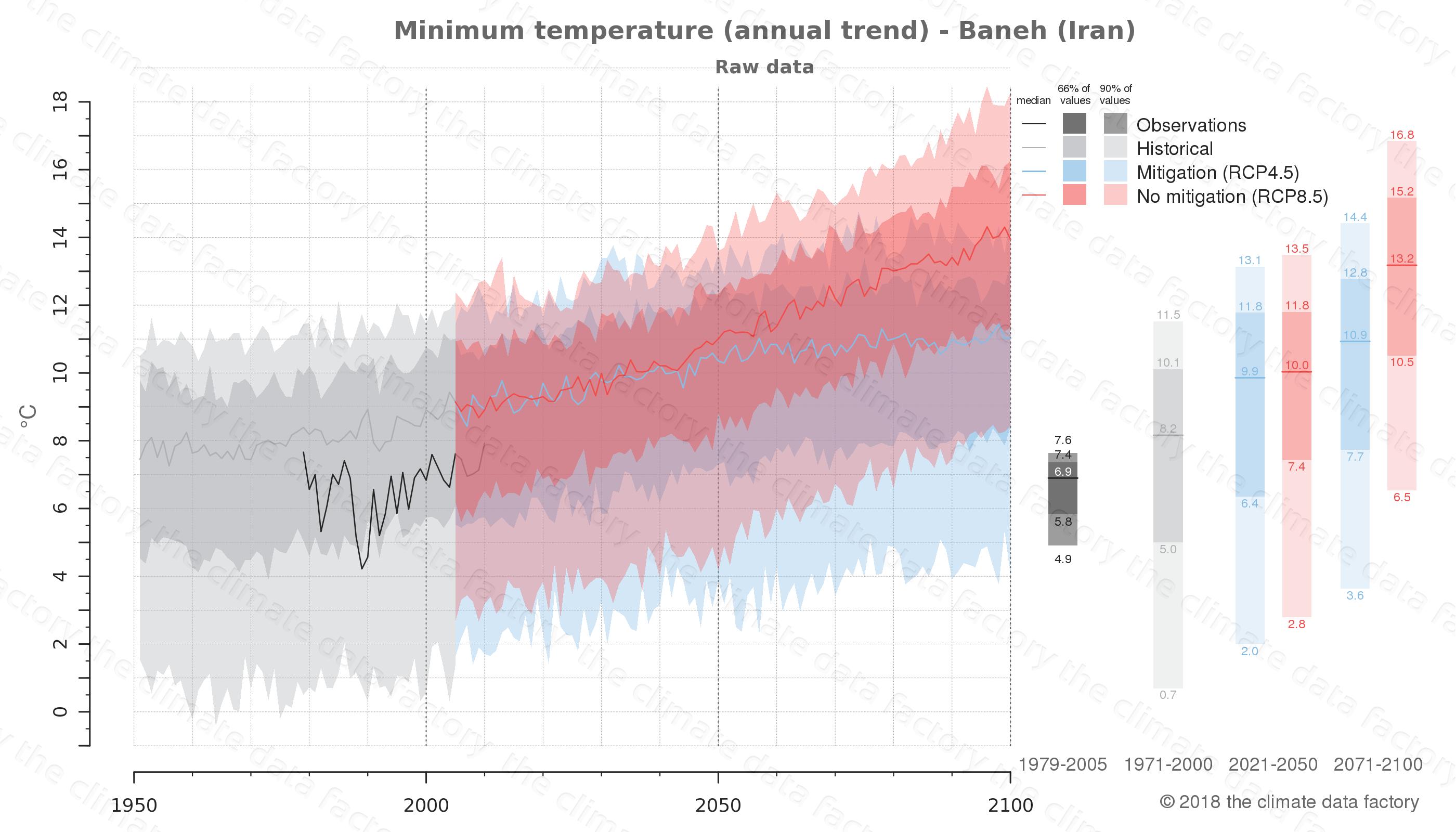 climate change data policy adaptation climate graph city data minimum-temperature baneh iran