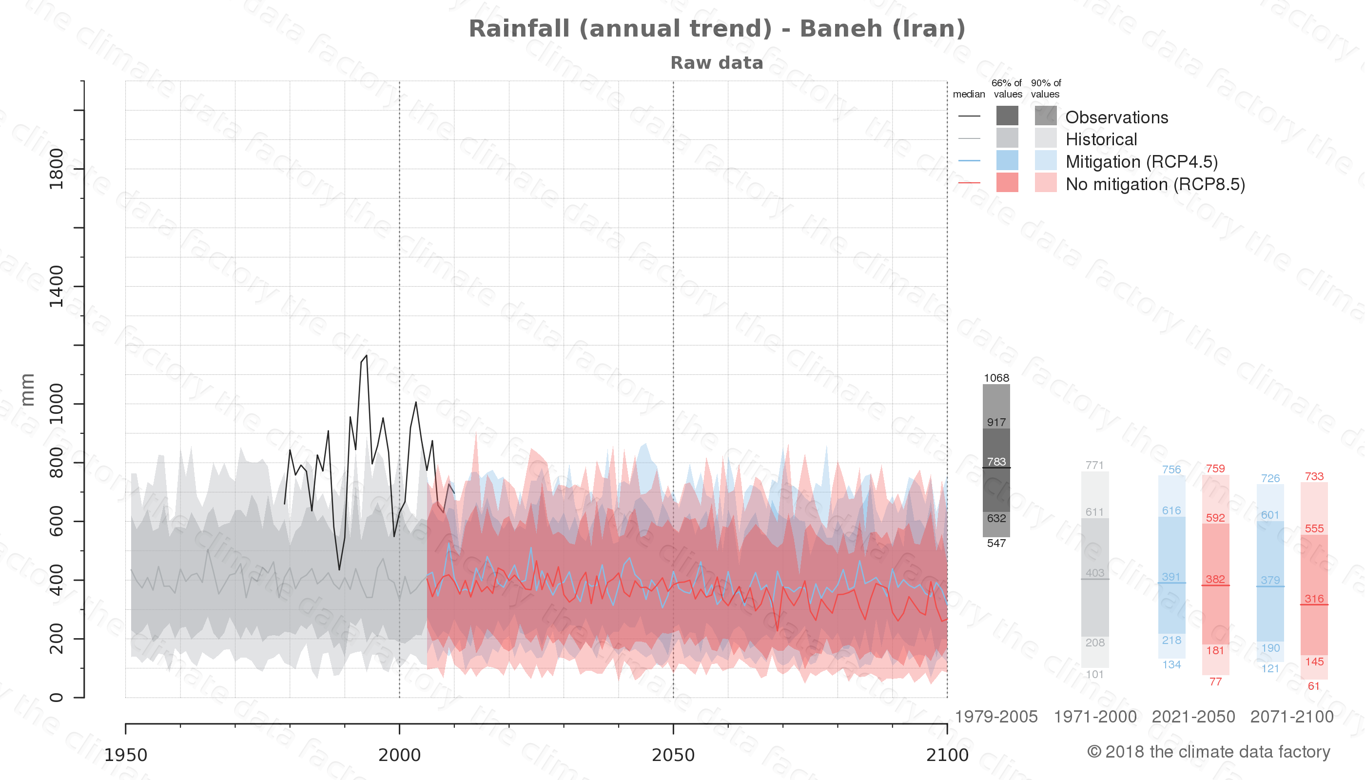 climate change data policy adaptation climate graph city data rainfall baneh iran