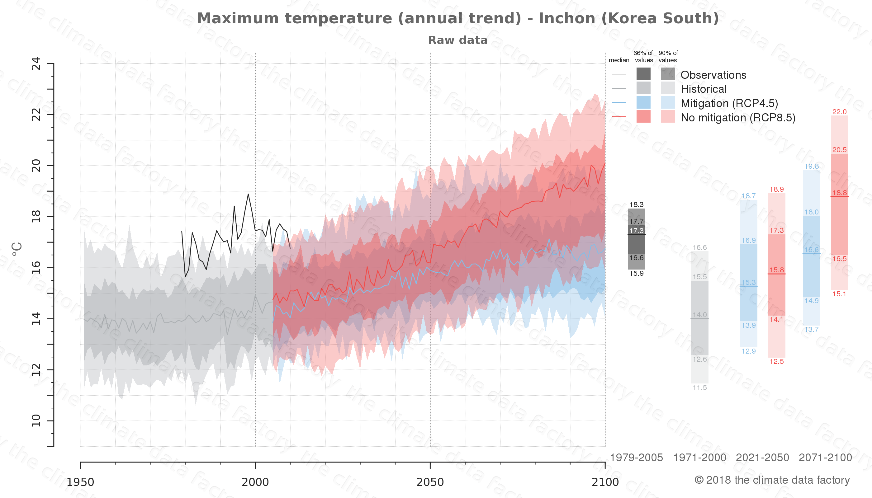 climate change data policy adaptation climate graph city data maximum-temperature inchon south korea