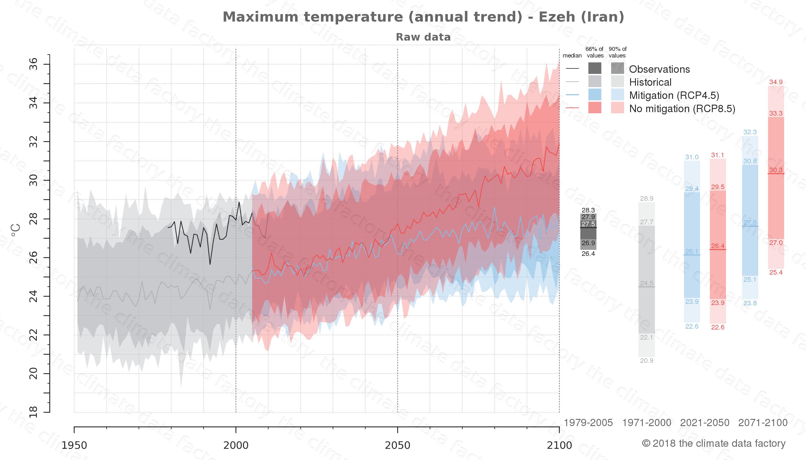 climate change data policy adaptation climate graph city data maximum-temperature ezeh iran