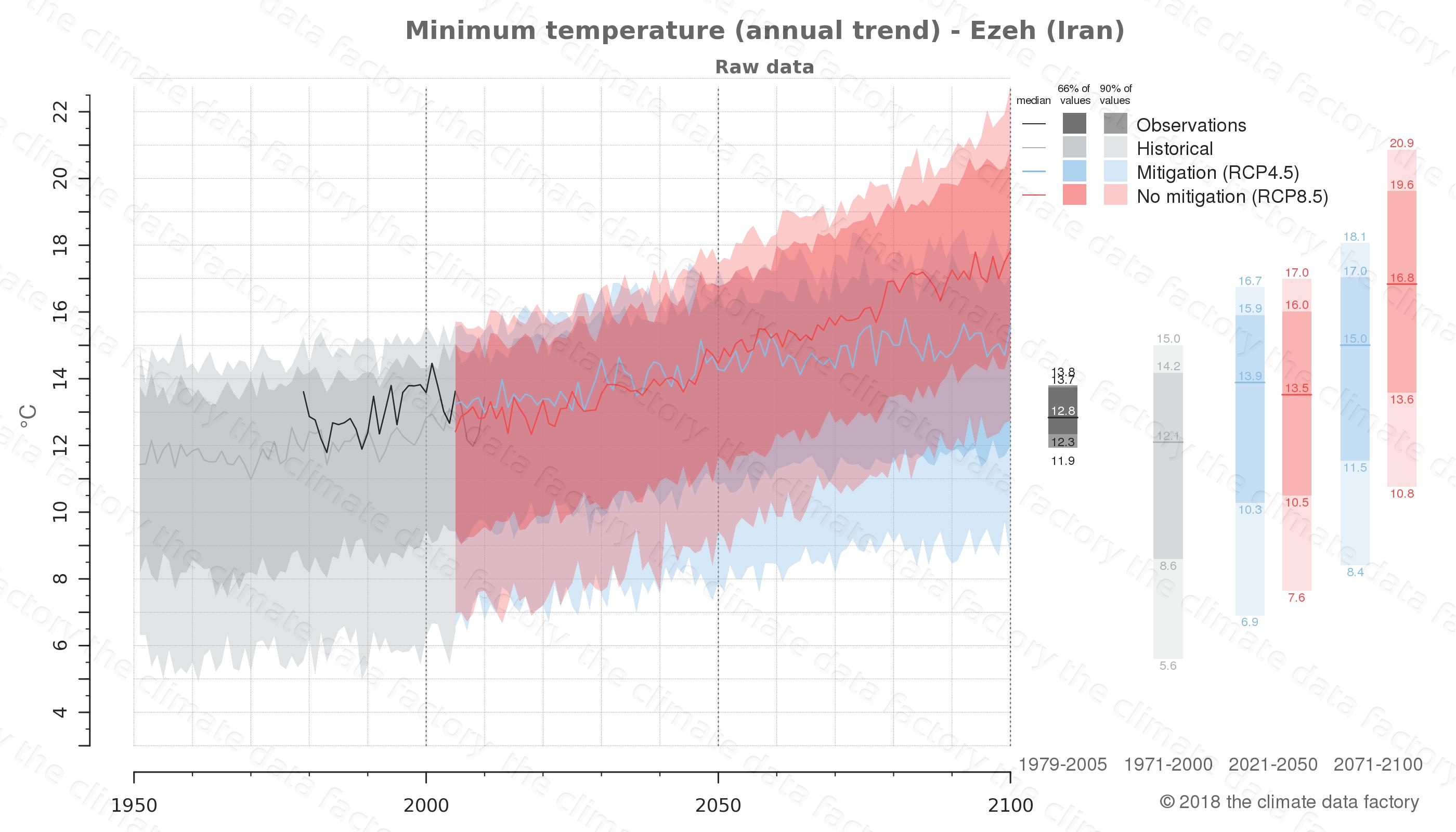 climate change data policy adaptation climate graph city data minimum-temperature ezeh iran