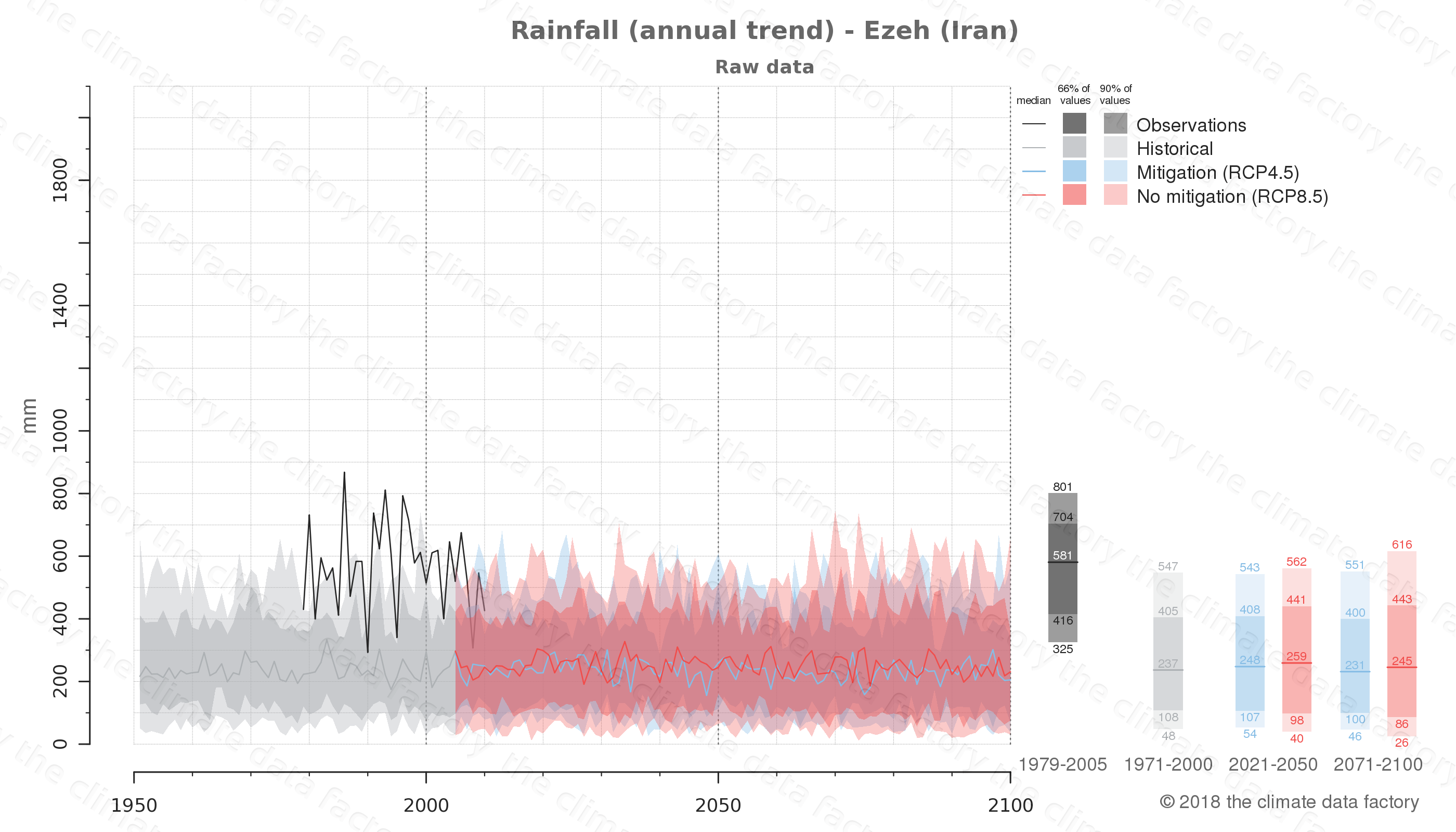 climate change data policy adaptation climate graph city data rainfall ezeh iran