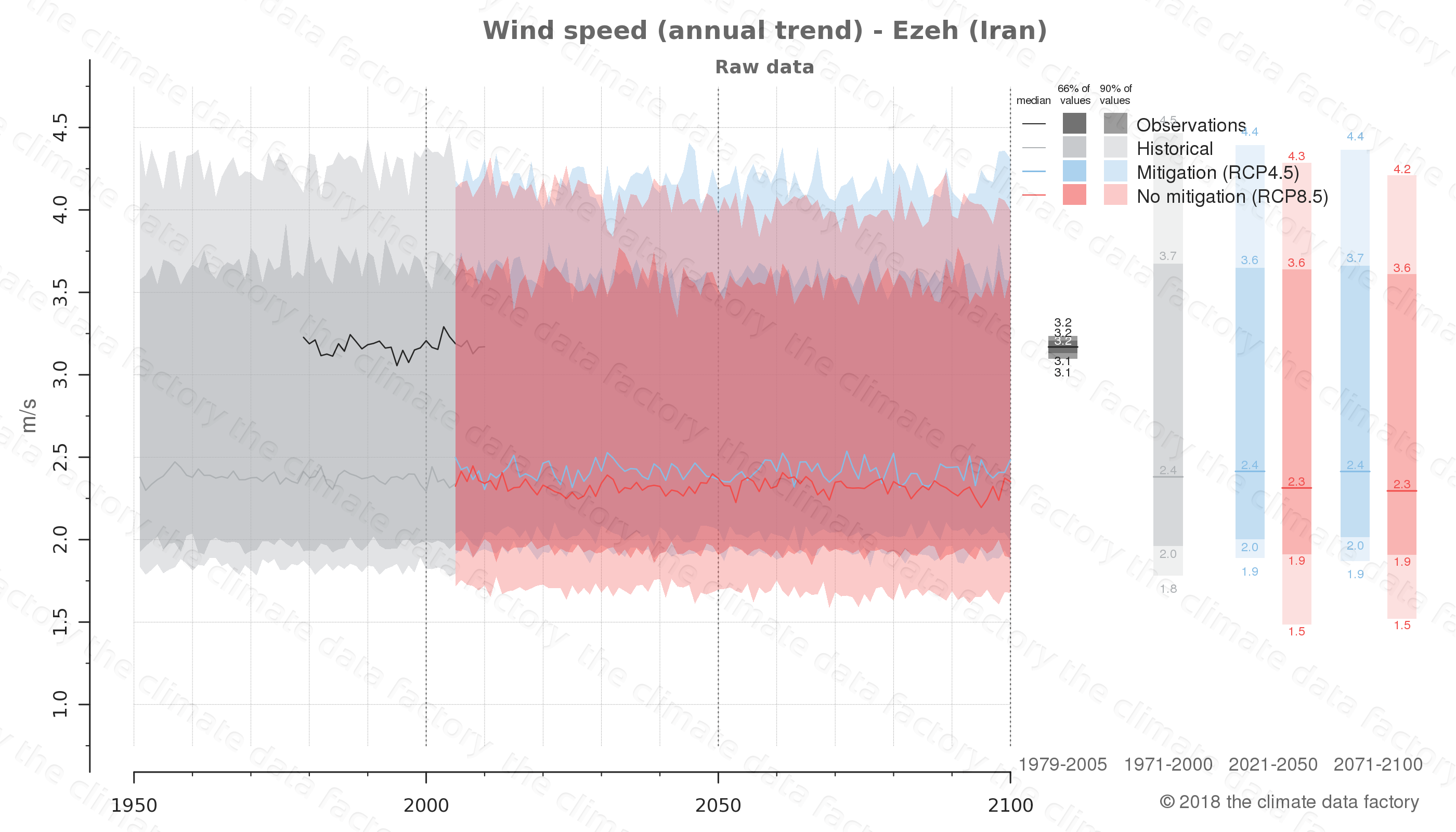 climate change data policy adaptation climate graph city data wind-speed ezeh iran