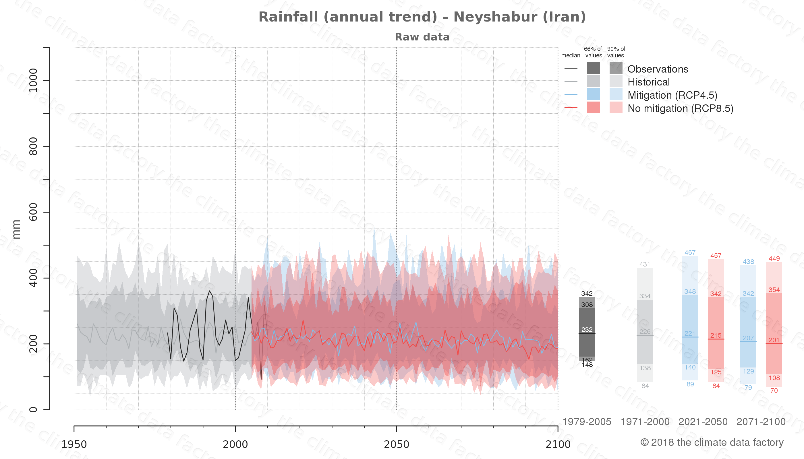 climate change data policy adaptation climate graph city data rainfall neyshabur iran