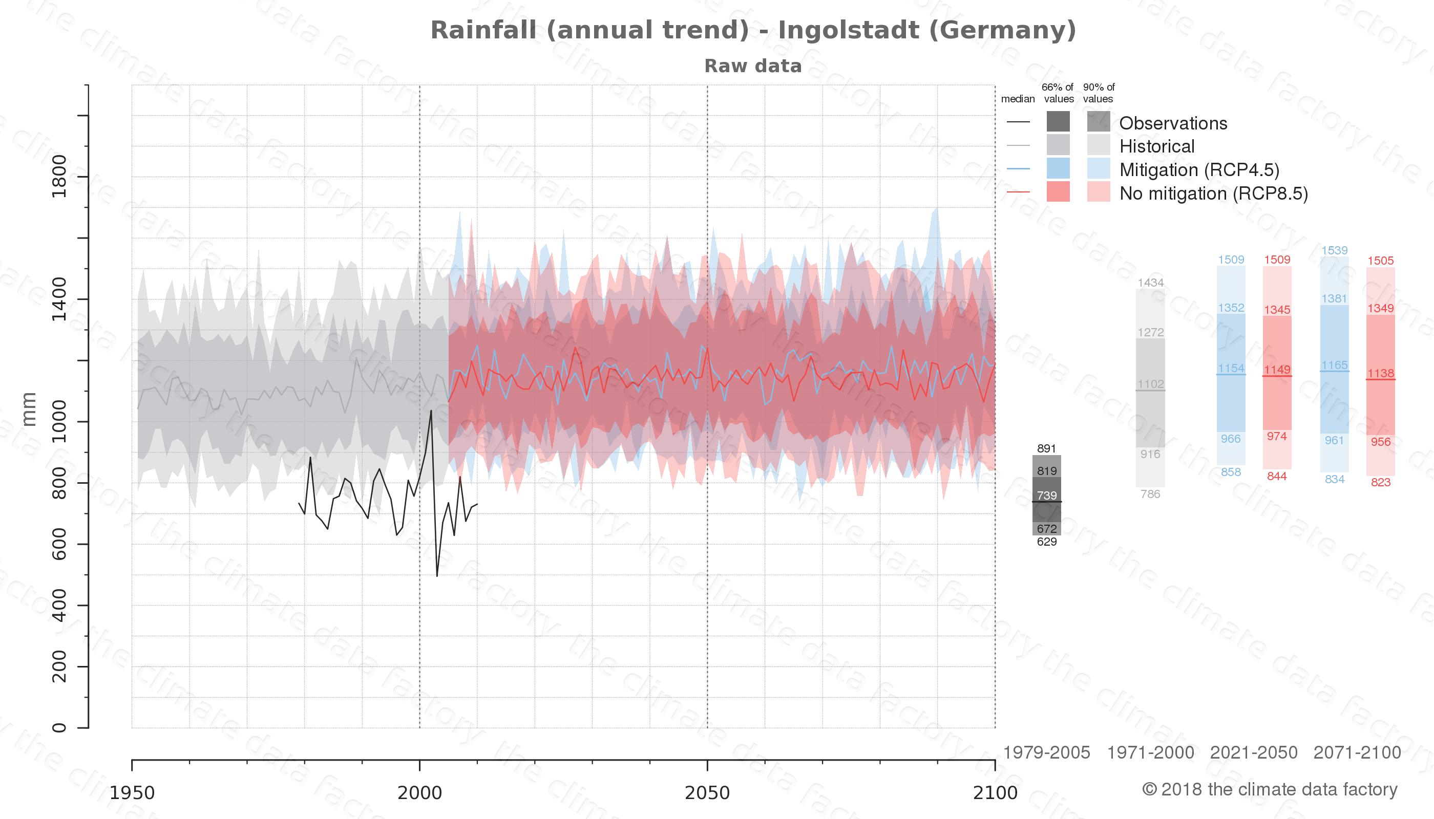 climate change data policy adaptation climate graph city data rainfall ingolstadt germany