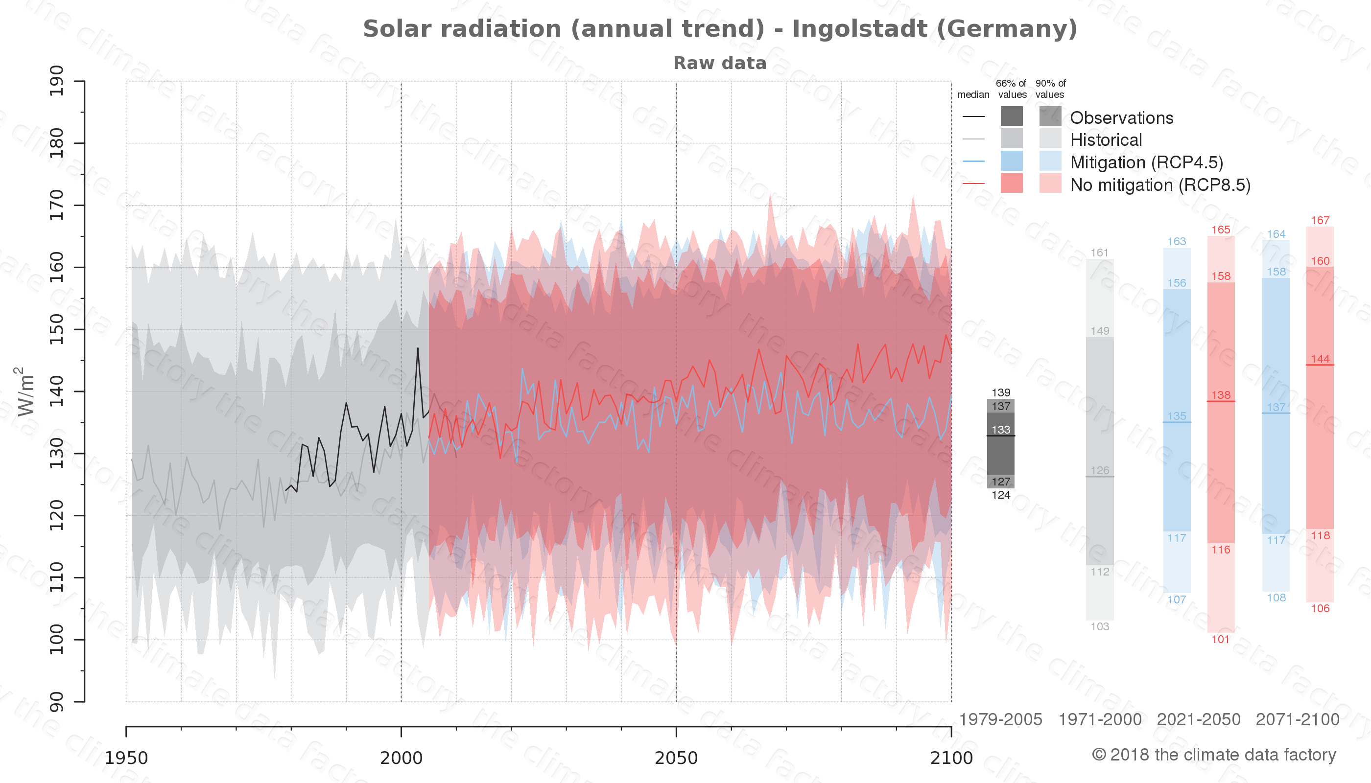 climate change data policy adaptation climate graph city data solar-radiation ingolstadt germany