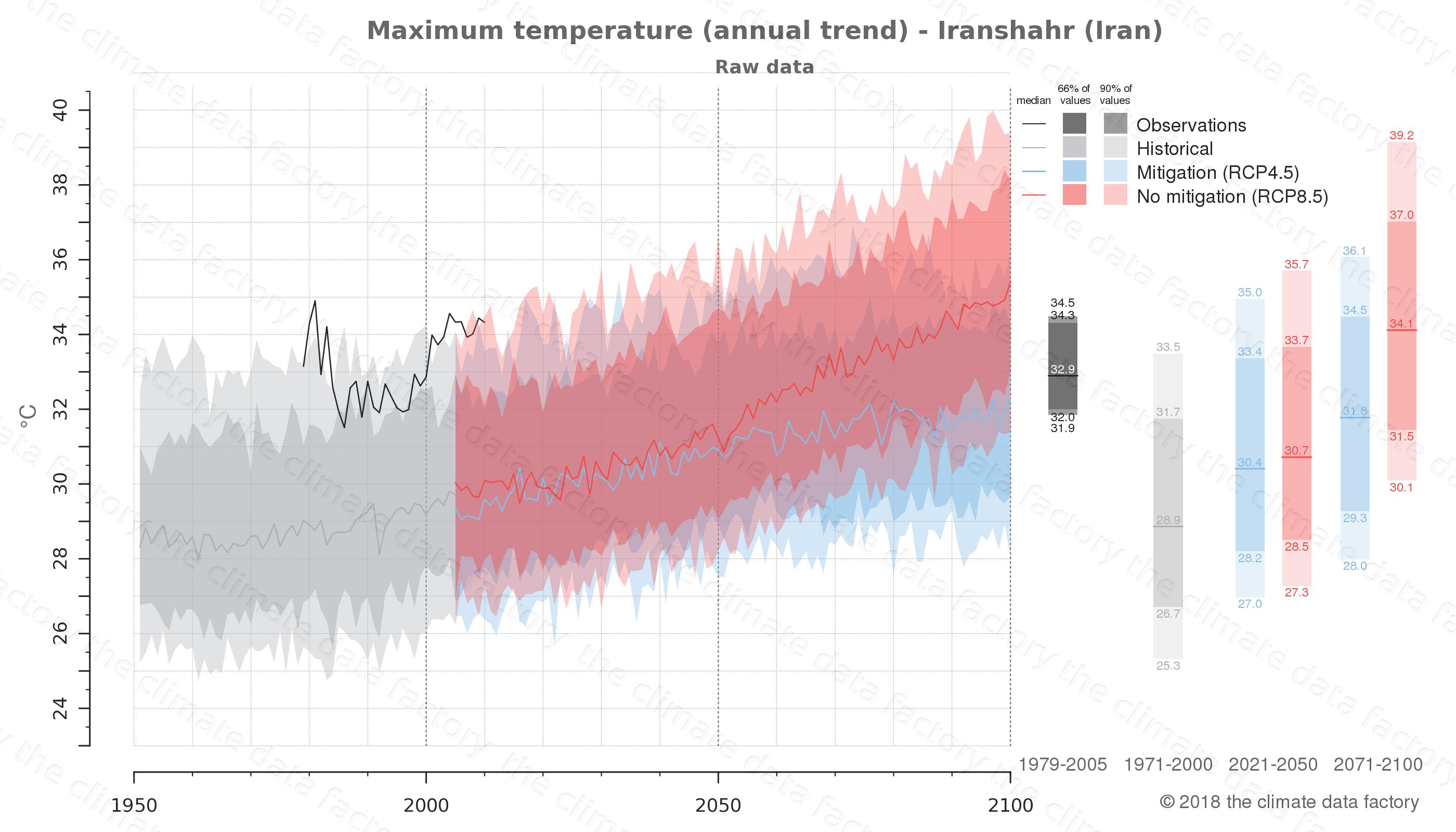 climate change data policy adaptation climate graph city data maximum-temperature iranshahr iran