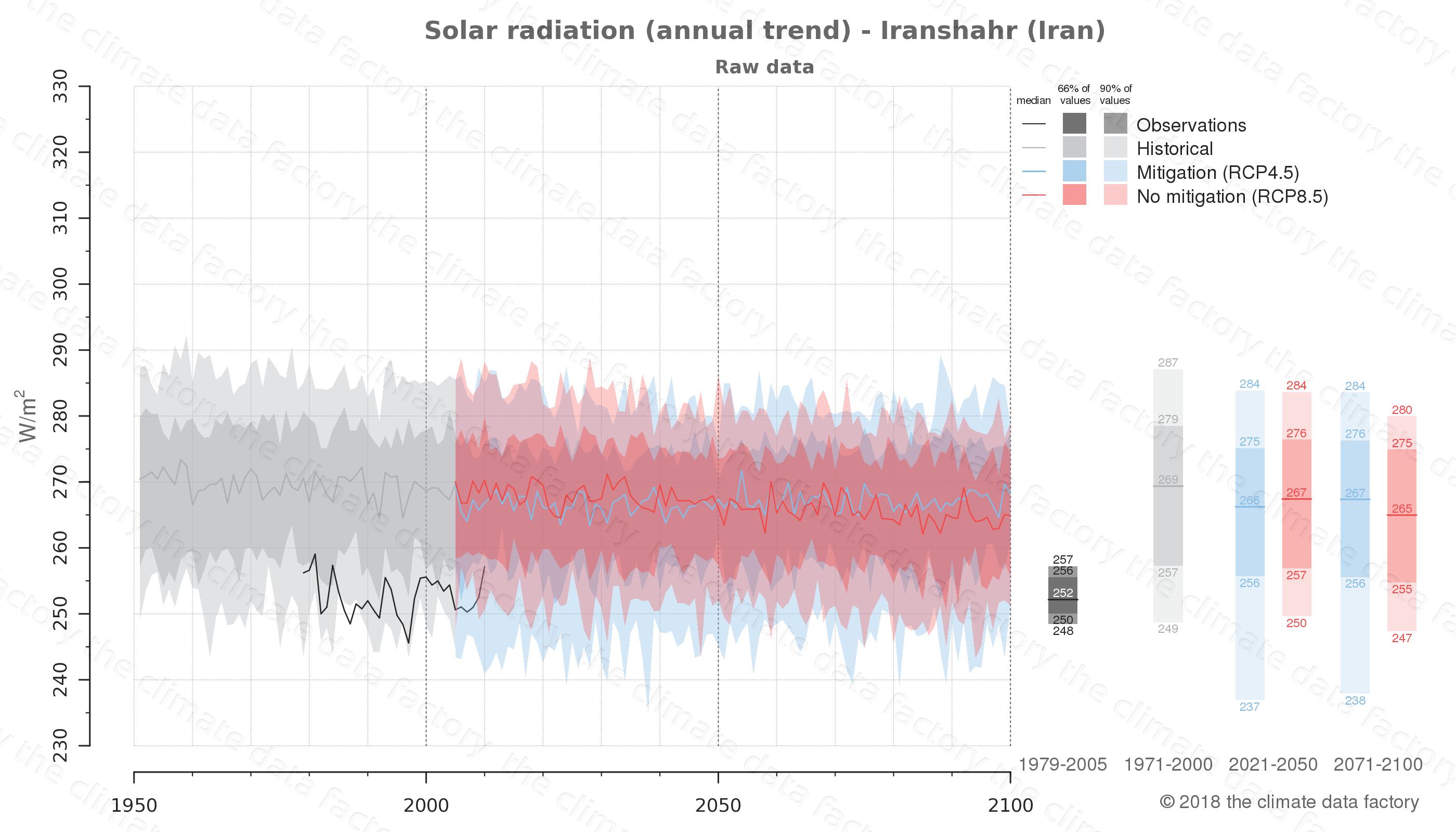 climate change data policy adaptation climate graph city data solar-radiation iranshahr iran