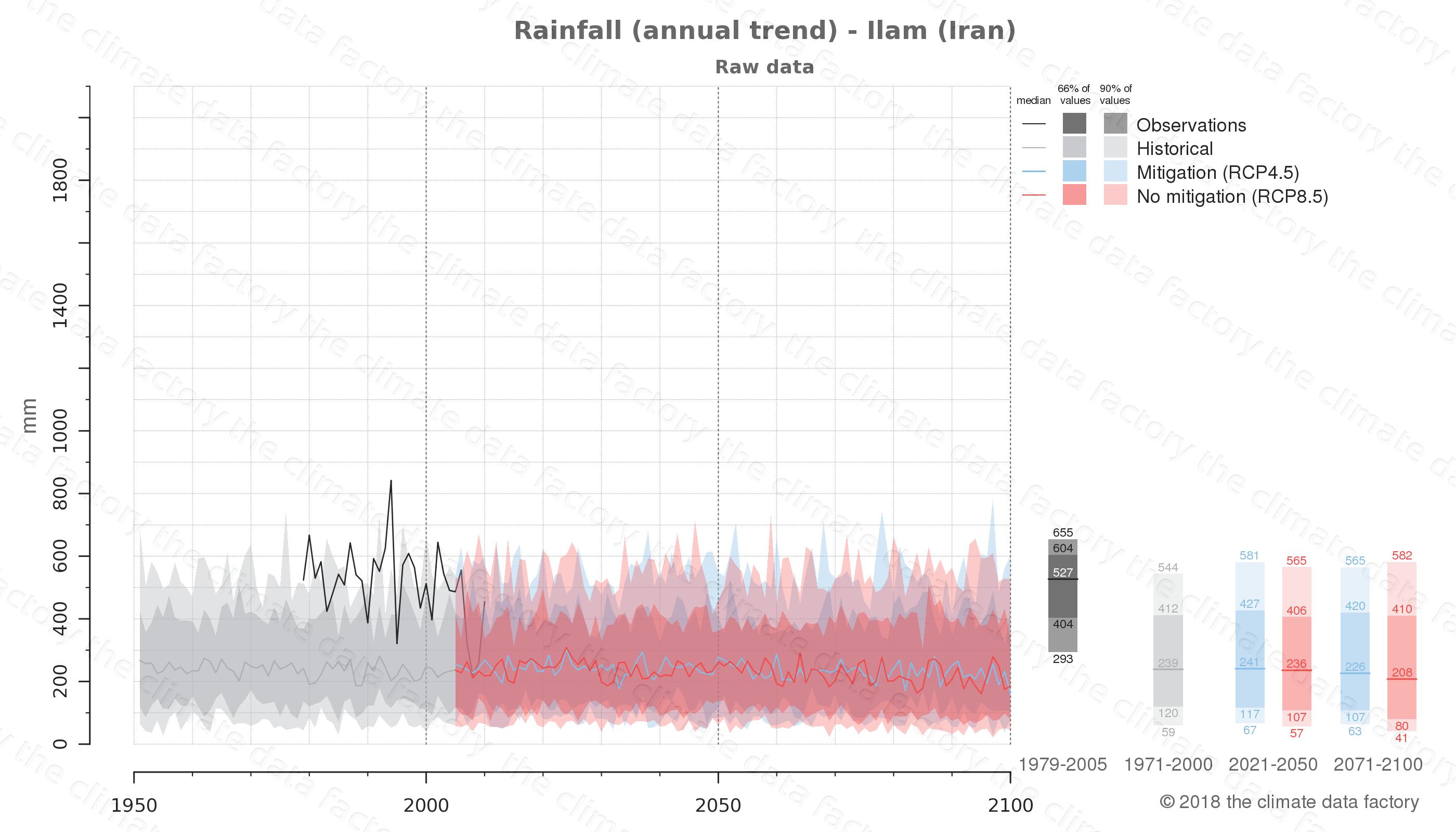 climate change data policy adaptation climate graph city data rainfall ilam iran
