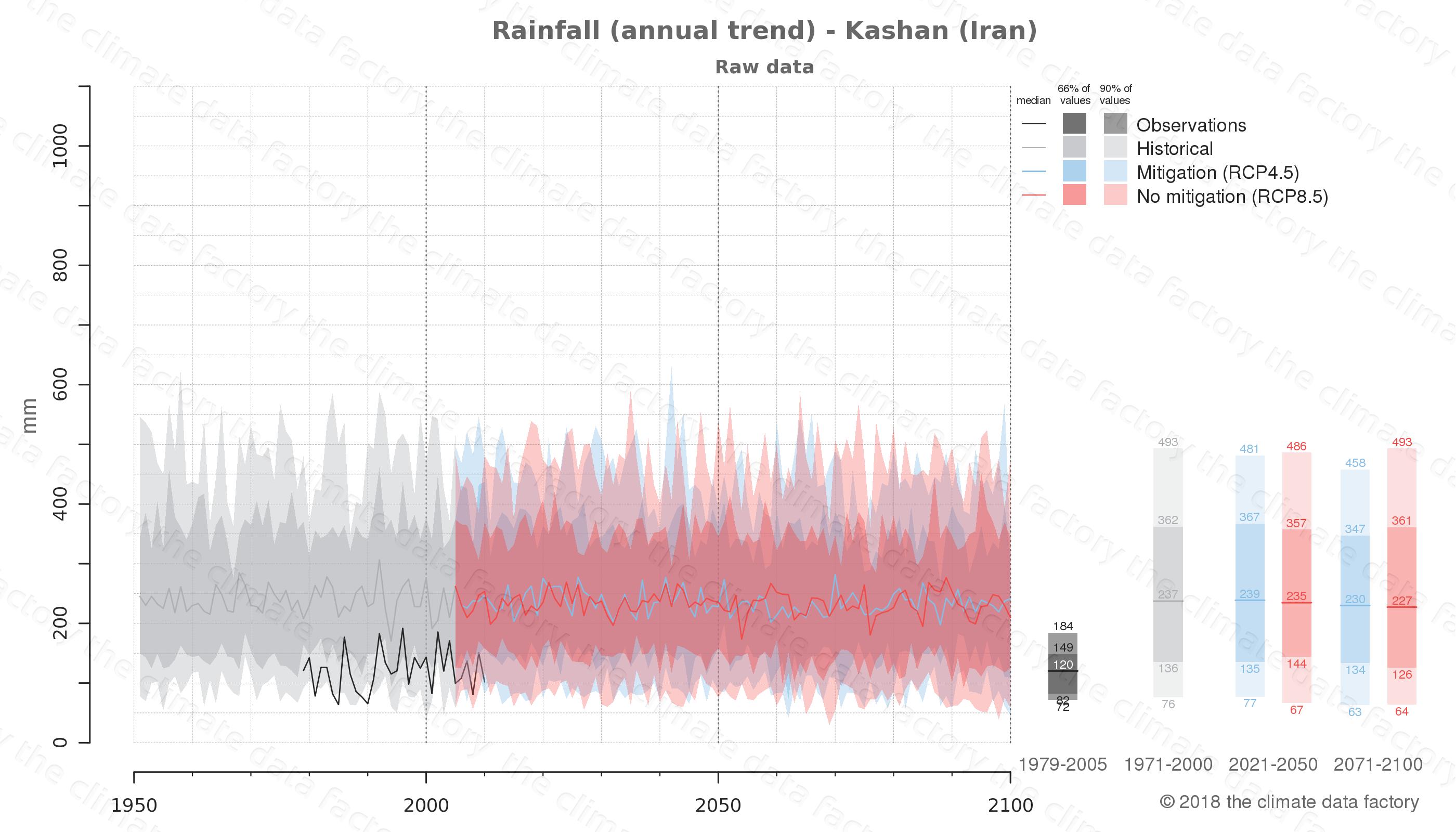 climate change data policy adaptation climate graph city data rainfall kashan iran
